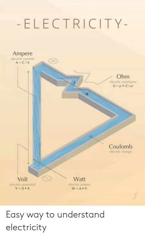 ohm: ELECTRICITY-  Ampere  electric current  A-C/S  Ohm  electric resistance  Coulomb  electric charge  Watt  electric power  electric potential Easy way to understand electricity