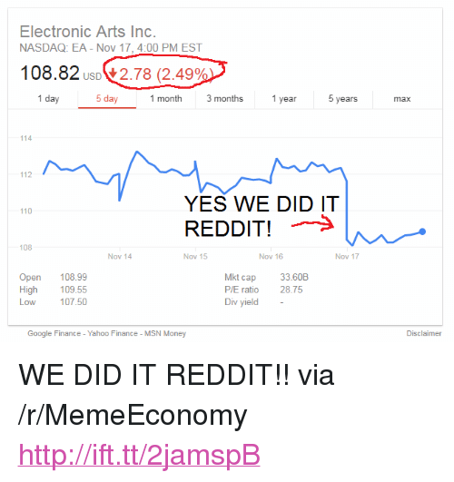 "16 Nov: Electronic Arts Inc  NASDAQ: EA - Nov 17,4:00 PM EST  108.82  2.78 (2.49%  1 day  5 day  month 3 months  T year  years  max  114  112  YES WE DID IT  REDDIT!>  110  108  Nov 14  Nov 15  Nov 16  Nov 17  Open 108.99  High  Low  109.55  107.50  kt cap  P/E ratio  Div yield -  33.60B  28.75  Google Finance - Yahoo Finance - MSN Money  Disclaimer <p>WE DID IT REDDIT!! via /r/MemeEconomy <a href=""http://ift.tt/2jamspB"">http://ift.tt/2jamspB</a></p>"