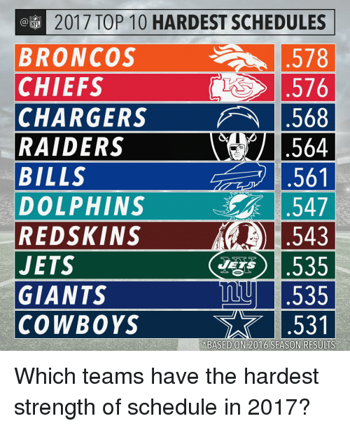 Redskin: @EM 2017 TOP 10 HARDEST SCHEDULES  BRONCOS  578  CHIEFS  576  CHARGERS A .568  RAIDERS  564  561  BILLS  .547  DOLPHINS  1543  REDSKINS  L535  JETS  JETS  mu L535  GIANTS  COWBOYS  BASED ON 2016 SEASON RESULTS Which teams have the hardest strength of schedule in 2017?