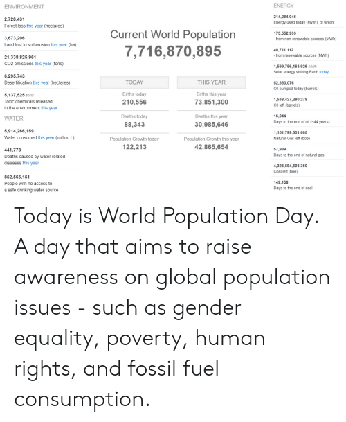 Fossil: ENERGY  ENVIRONMENT  214,264,045  2,728,431  Energy used today (MWh), of which :  Forest loss this year (hectares)  Current World Population  173,552,933  3,673,206  from non-renewable sources (MWh)  Land lost to soil erosion this year (ha)  7,716,870,895  40,711,112  - from renewable sources (MWh)  21,338,825,961  CO2 emissions this year (tons)  1,599,756,163,926 MWh  Solar energy striking Earth today  6,295,743  THIS YEAR  Desertification this year (hectares)  TODAY  52,363,076  Oil pumped today (barrels)  Births this year  Births today  5.137,525 tons  1,538,427,280,278  210,556  73,851,300  Toxic chemicals released  Oil left (barrels)  in the environment this year  Deaths this year  16,044  Deaths today  WATER  Days to the end of oil (-44 years)  88,343  30,985,646  5,914,266,159  1,101,799,501,605  Natural Gas left (boe)  Water consumed this year (million L)  Population Growth today  Population Growth this year  42,865,654  122,213  57,989  441,778  Days to the end of natural gas  Deaths caused by water related  diseases this year  4,325,584,693,360  Coal left (boe)  852,565,151  149,158  People with no access to  Days to the end of coal  a safe drinking water source Today is World Population Day.  A day that aims to raise awareness on global population issues - such as gender equality, poverty, human rights, and fossil fuel consumption.