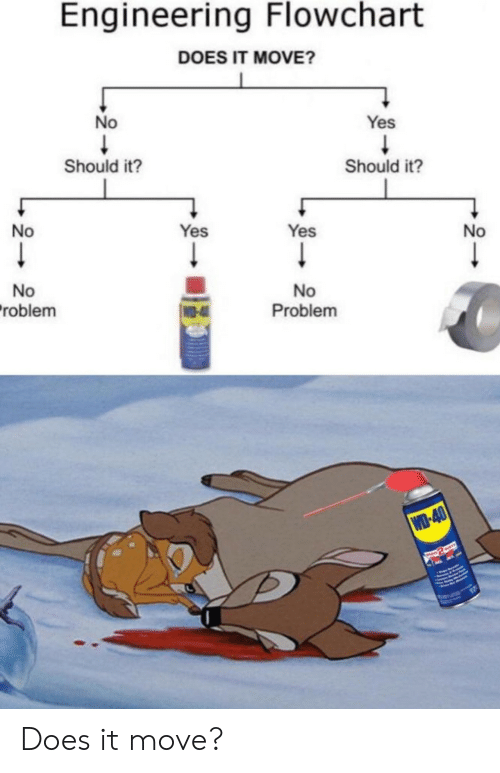 Engineering: Engineering Flowchart  DOES IT MOVE?  No  Yes  Should it?  Should it?  No  Yes  Yes  No  No  roblem  No  Problem  WO-4  WD-40  RASWAYS Does it move?
