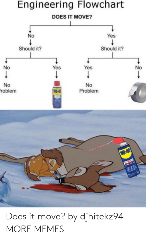 Engineering: Engineering Flowchart  DOES IT MOVE?  No  Yes  Should it?  Should it?  No  Yes  Yes  No  No  roblem  No  Problem  WO-4  WD-40  RASWAYE Does it move? by djhitekz94 MORE MEMES