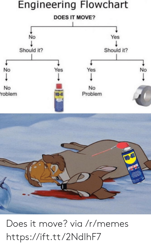 Engineering: Engineering Flowchart  DOES IT MOVE?  No  Yes  Should it?  Should it?  No  Yes  Yes  No  No  roblem  No  Problem  WO-4  WD-40  RASWAYE Does it move? via /r/memes https://ift.tt/2NdlhF7