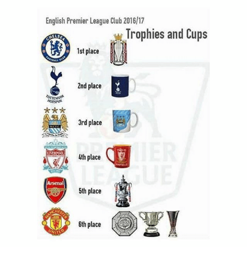 Arsenal, Club, and Memes: English Premier League Club 2016l17  Trophies and Cups  1st place  2nd place  3rd place  lth place  Arsenal  5th place  6th place