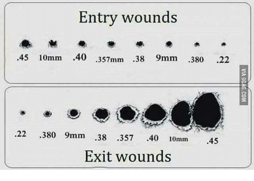 9mm: Entry wounds  45 10mm .40  .357mm .38 9mm .380 .22  22 380 9mm .38 357 .40 10mm 45  Exit wounds