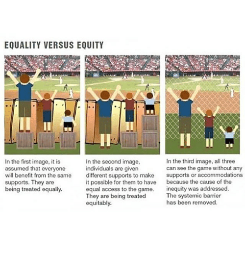 Memes, The Game, and Access: EQUALITY VERSUS EQUITY  In the third image, all three  In the first image, it is  In the second image,  assumed that everyone  individuals are given  can see the game without any  will benefit from the same  different supports to make  supports or accommodations  it possible for them to have  because the cause of the  supports. They are  equal access to the game.  inequity was addressed.  being treated equally.  They are being treated  The systemic barrier  has been removed.  equitably.