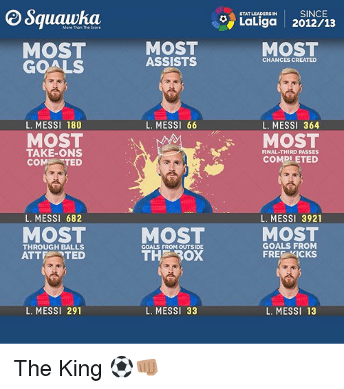 free kicks: ERSIN SINCE  STAT LEADERS IN  LaLiga 2012/13  More Than The Score  MOST  GOALS  MOST  ASSISTS  MOST  CHANCES CREATED  L. MESSI 66  L. MESSI 364  MOST  COMDLETED  L. MESSI 180  MOST  TAKE-ONS  COMTED  FINAL-THIRD PASSES  L. MESS1 682  L. MESSI 3921  MOST  MOST  MOST  THROUGH BALLS  ATTE TED  GOALS FROM  FREE KICKS  GOALS FROM OUTSIDE  L. MESSI 291  L. MESSI 33  L. MESSI 13 The King ⚽️👊🏽