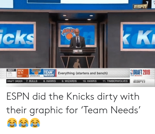 bench: ESPT  K K  icks  RAT 2019  NEXT PICK  IS IN  CeEMARKS  SDRAFT 2019  TEAM  LAL  NEEDS Everything (starters and bench)  3 KNICKS  RD1  11. TIMBERWOLVES  9. WIZARDS  DRAFT ORDER 7.BULLS  10. HAWKS  8. HAWKS  ESPT ESPN did the Knicks dirty with their graphic for 'Team Needs' 😂😂😂