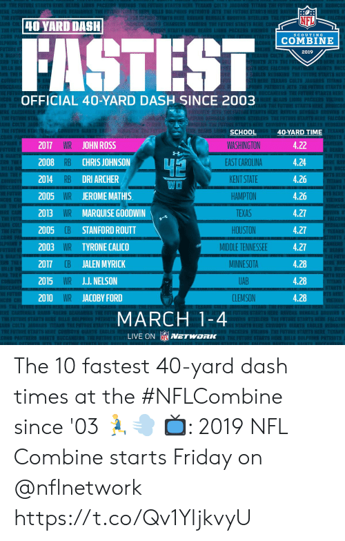 Bengali: EST  Ch  Rl  NFL  40 YARD DASH  nami CHARGERS RAIDERS THEFUTURESTARTS  SCOUTING  COMBINE  2019  EKANS CO  OFFICIAL 40-YARD DASH SINCE 2003  TS  RAU IS BENGALI  TEKANS  2017 WR JOHN ROSS  2008 RB CHRIS JOHNSON  2014 RB DRI ARCHER  2005 WR JEROMEMATHIS  2013 WR MARQUISE GOODWIN  2005  2003 WR TYRONE CALICO  2017 CB JALEN MYRICK  2015 WR JJ. NELSON  2010 WR JACOBY FORD  SCHOOL  WASHINGTON  EAST CAROLINA  KENT STATE  HAMPTON  TEXAS  HOUSTON  MIDDLE TENNESSEE  MINNESOTA  UAB  CLEMSON  40-YARD TIME  4.22  4.24  4.26  4.26  4.27  4.27  4.27  4.28  4.28  4.28  WO  E FALCONS  CB STANFORD ROUTT  S HERE  MARCH 1-4  E STARTS HERE COWBOYS  S EAGLES REDS  LIVE ON NETWORK The 10 fastest 40-yard dash times at the #NFLCombine since '03 🏃💨  📺: 2019 NFL Combine starts Friday on @nflnetwork https://t.co/Qv1YljkvyU