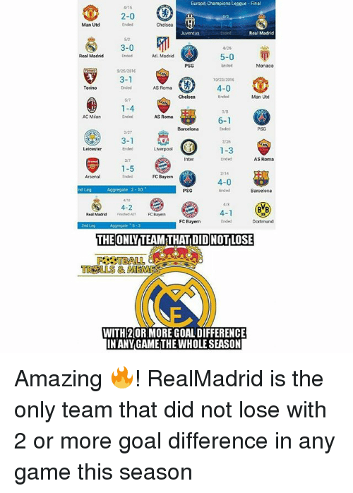 Barcelona, Memes, and Real Madrid: Europe champions League-Final  2-0  Man Utd  Juventus  Real Madrid  3-0  5-0  Real Madrid  Atl. Madrid  PSG  3-1  4-0  Torino  AS Roma  Man Utd  1-4  AC Milan  AS Roma  6-1  3-1  Leicester  1-3  AS Roma  1-5  2114  FC Bayern  4-0  PSG  Barcelona  4-2  BVB  4-1  Real Madrid  FC Bayern  THE ONLTTEAM THATDIDNOTLOSE  TROLLS EME  WITH2ORMOREGOAL DIFFERENCE  IN ANY GAMETHEWHOLESEASON Amazing 🔥! RealMadrid is the only team that did not lose with 2 or more goal difference in any game this season