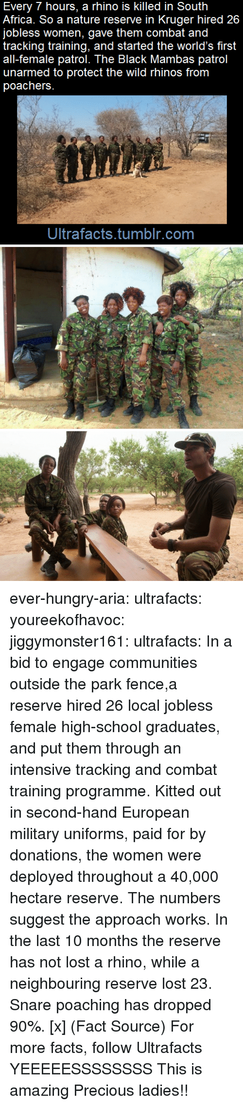 A 40: Every 7 hours, a rhino is killed in South  Africa. So a nature reserve in Kruger hired 26  jobless women, gave them combat and  tracking training, and started the world's first  all-female patrol. The Black Mambas patrol  unarmed to protect the wild rhinos from  poachers  Ultrafacts.tumblr.com ever-hungry-aria:  ultrafacts:  youreekofhavoc:  jiggymonster161:  ultrafacts:    In a bid to engage communities outside the park fence,a reserve hired 26 local jobless female high-school graduates, and put them through an intensive tracking and combat training programme. Kitted out in second-hand European military uniforms, paid for by donations, the women were deployed throughout a 40,000 hectare reserve.   The numbers suggest the approach works. In the last 10 months the reserve has not lost a rhino, while a neighbouring reserve lost 23. Snare poaching has dropped 90%. [x]   (Fact Source) For more facts, follow Ultrafacts     YEEEEESSSSSSSS  This is amazing     Precious ladies!!