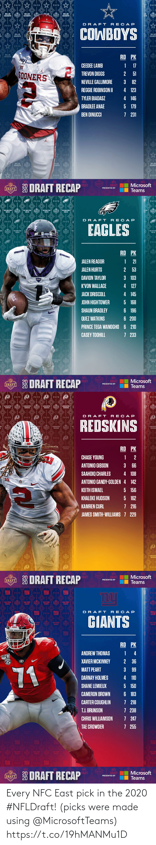 nfc east: Every NFC East pick in the 2020 #NFLDraft!  (picks were made using @MicrosoftTeams) https://t.co/19hMANMu1D