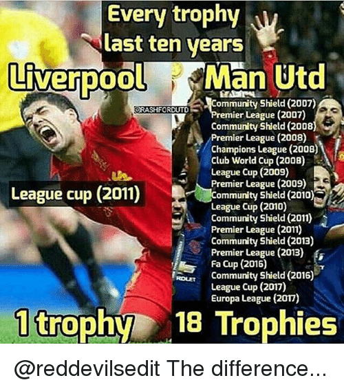 Club, Community, and Memes: Every trophy  ast ten years  LiverpoolMan Utd  Community Shield (2007)  mier League (2007)  Community Shield (2008  Premier League (2008)  Champions League (2008)  Club World Cup (2008)  League Cup (2009)  League (2009) S  League cup (2011)  Community Shield (2010),  League Cup (2010)  Community Shield (2011)  Premier League (2011)  Community Shield (201E)  Premier League (2013)  Fa Cup (2015)  RL  Community Shield (2016)  League Cup (2017)  Europa League (2017)  1 trophy 18 Trophies @reddevilsedit The difference...