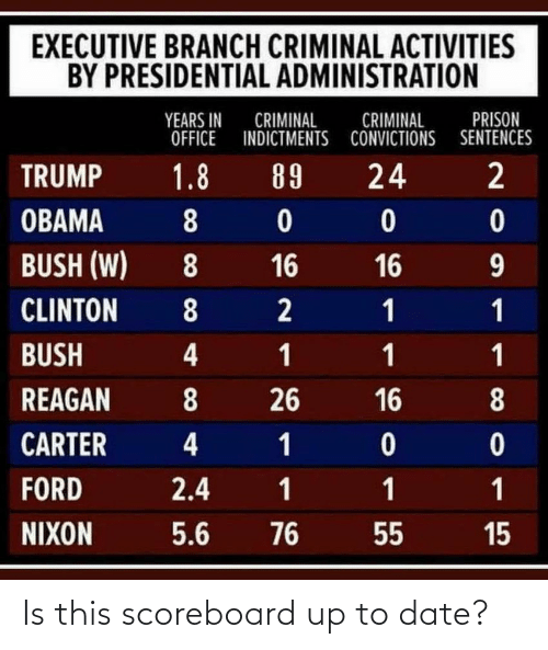 clinton bush: EXECUTIVE BRANCH CRIMINAL ACTIVITIES  BY PRESIDENTIAL ADMINISTRATION  PRISON  YEARS IN  CRIMINAL  OFFICE INDICTMENTS CONVICTIONS SENTENCES  CRIMINAL  1.8  89  24  TRUMP  OBAMA  8  BUSH (W)  16  16  8.  9.  CLINTON  BUSH  4  8  REAGAN  26  16  8.  CARTER  4  FORD  2.4  5.6  NIXON  76  55  15  1, Is this scoreboard up to date?