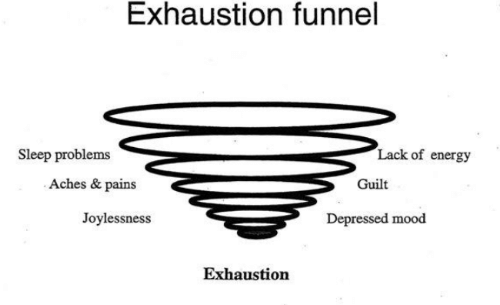 lack: Exhaustion funnel  Lack of energy  Sleep problems  Aches & pains  Guilt  Joylessness  Depressed mood  Exhaustion