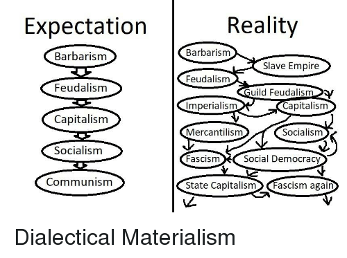 Empire, Capitalism, and Communism: Expectation  Reality  Barbarism  Feudalism  Imperialism  Mercantilism  Barbarism  Slave Empire  Feudalism  uild Feudalism  Capitalisnm  Capitalism  Socialisnm  Communism  Socialismm  FascismSocial Democracy  State Capitalism Fascism again