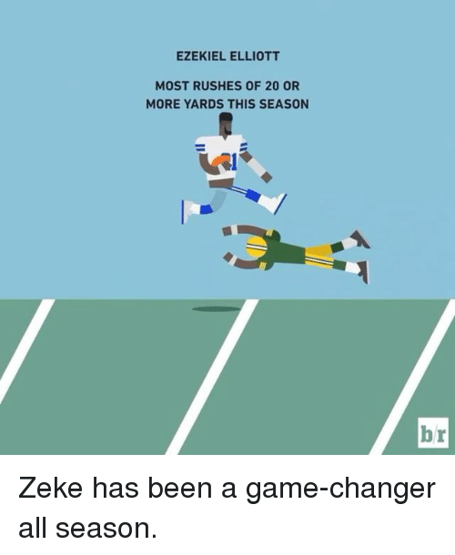 Sports, Game Changer, and Rush: EZEKIEL ELLIOTT  MOST RUSHES OF 20 OR  MORE YARDS THIS SEASON  br Zeke has been a game-changer all season.