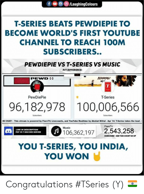 pewdiepie: f ㅁ回@iLaughingColours  T-SERIES BEATS PEWDIEPIE TO  BECOME WORLD'S FIRST YOUTUBE  CHANNEL TO REACH 10OM  SUBSCRIBERS..  PEWDIEPIE VS T-SERIES VS MUSIC  P/T DIFFERENCE  BERAYAL  PEWVD  OUT  PewDiePie  T-Series  96,182,978 100,006,566  Subscribers  Subscribers  IN CHAT-This stream is powered by FlareT·Unecounts, and YouTube Realtime by Akshat Mittal . Apr 14: T-Series takes the lead .  FlareTV  Music  LINK IN DESCAIPTION  106,362,197 2,543,258  PDP VS T DISCORD SERVER  SUBSCRIBE SEETHIS COUNT GO UP  YOU T-SERIES, YOU INDIA,  YOU WON Congratulations #TSeries (Y) 🇮🇳