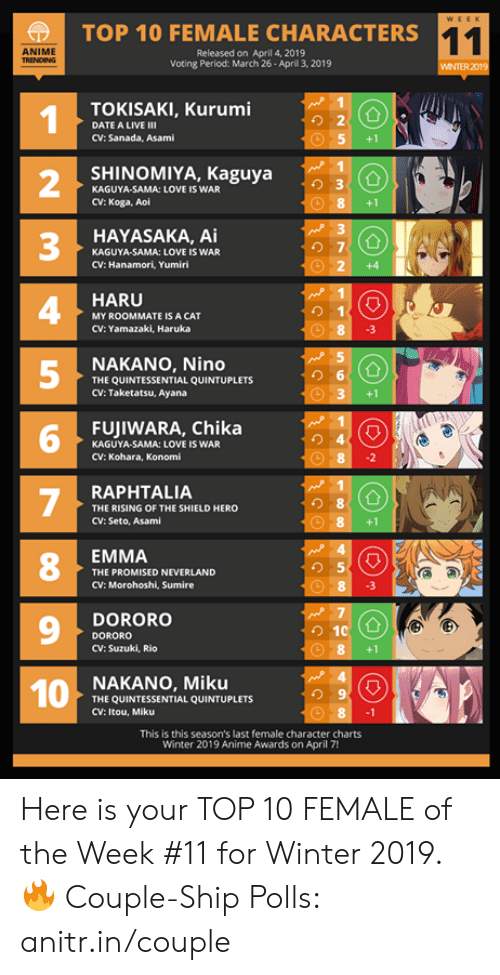 2 3 4 5: f  TOP 10 FEMALE CHARACTERS  ANIME  Released on April 4, 2019  Voting Period: March 26-April 3, 2019  WINTER 2019  TOKISAKI, Kurumi  り2  DATE A LIVE III  CV: Sanada, Asami  5+1  SHINOMIYA, Kaguya  2  3  4  5  2 3  KAGUYA-SAMA: LOVE IS WAR  CV: Koga, Aoi  8+1  HAYASAKA, Ai  KAGUYA-SAMA: LOVE IS WAR  CV: Hanamori, Yumiri  HARUCA  MY ROOMMATE IS A CAT  CV: Yamazaki, Haruka  8 3  NAKANO, Nino  THE QUINTESSENTIAL QUINTUPLETS  CV: Taketatsu, Ayana  3 +1  FUJIWARA, Chika  り4  KAGUYA-SAMA: LOVE IS WAR  CV: Kohara, Konomi  RAPHTALIA  THE RISING OF THE SHIELD HERO  CV: Seto, Asami  EMMA  8  9  1NAKANO, Miku  THE PROMISED NEVERLAND  CV: Morohoshi, Sumire  DORORO  DORORO  CV: Suzuki, Rio  8+1  り9  THE QUINTESSENTIAL QUINTUPLETS  CV: Itou, Miku  This is this season's last female character charts  Winter 2019 Anime Awards on April 7! Here is your TOP 10 FEMALE of the Week #11 for Winter 2019.  🔥 Couple-Ship Polls: anitr.in/couple