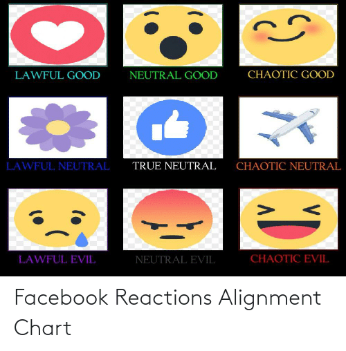 reactions: Facebook Reactions Alignment Chart