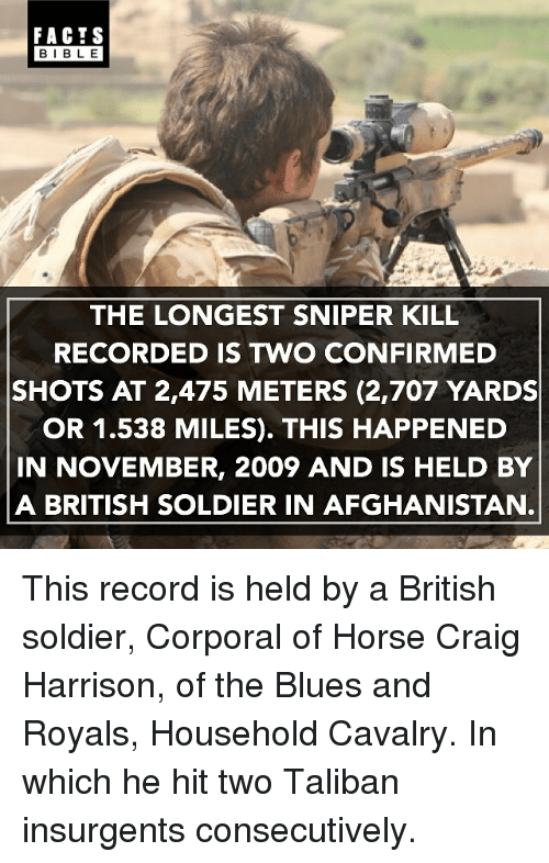Talibanned: FACTS  BIBLE  THE LONGEST SNIPER KILL  RECORDED IS TWO CONFIRMED  SHOTS AT 2,475 METERS (2,707 YARDS  OR 1.538 MILES). THIS HAPPENED  IN NOVEMBER, 2009 AND IS HELD BY  A BRITISH SOLDIER IN AFGHANISTAN This record is held by a British soldier, Corporal of Horse Craig Harrison, of the Blues and Royals, Household Cavalry. In which he hit two Taliban insurgents consecutively.