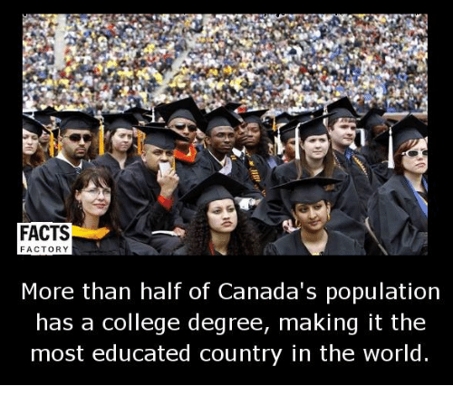 factorial: FACTS  FACTORY  More than half of Canada's population  has a college degree, making it the  most educated country in the world.