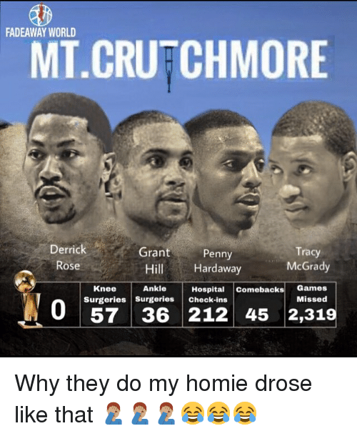 Derrick Rose, Homie, and Memes: FADEAWAY WORLD  MT CRUFCHMORE  Derrick  Rose  Grant  Tracy  McGrady  Penny  Hill Hardaway  Hospital Comebacks Games  Missed  Knee  Ankle  Surgeries Surgeries Check-ins  57 36 212 45 2,319 Why they do my homie drose like that 🤦🏽‍♂️🤦🏽‍♂️🤦🏽‍♂️😂😂😂
