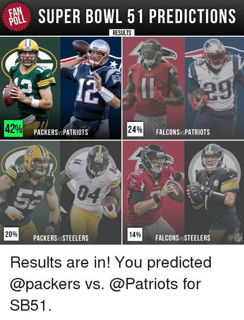 Memes, Super Bowl, and Bowling: FAN  SUPER BOWL 51 PREDICTIONS  POLL  RESULTS  PATEPTS  42%  24%  FALCONSVs PATRIOTS  PACKER SVSPATRIOTS  20%  14%  FALCONSWSSTEELERS  PACKERS VSSTEELERS  NFL Results are in! You predicted @packers vs. @Patriots for SB51.