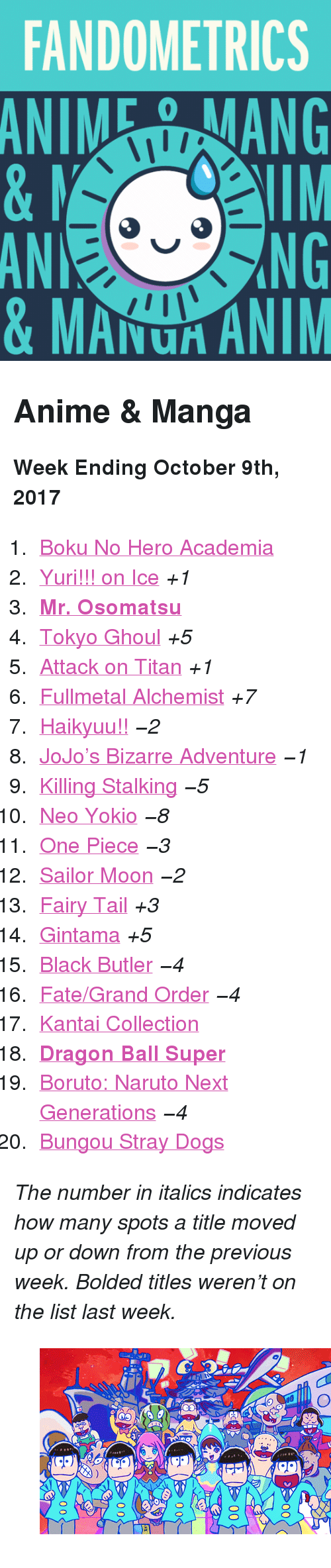 "Tokyo Ghoul: FANDOMETRICS  ANIEANG  AN  0  NG  & MAU ANIM <h2>Anime &amp; Manga</h2><p><b>Week Ending October 9th, 2017</b></p><ol><li><a href=""http://tumblr.co/61328fWrg"">Boku No Hero Academia</a></li><li><a href=""http://tumblr.co/61348fWri"">Yuri!!! on Ice</a> <i>+1</i></li><li><a href=""http://tumblr.co/61358fWrc""><b>Mr. Osomatsu</b></a></li><li><a href=""http://tumblr.co/61368fWrY"">Tokyo Ghoul</a> <i>+5</i></li><li><a href=""http://tumblr.co/61378fWrl"">Attack on Titan</a> <i>+1</i></li><li><a href=""http://tumblr.co/61388fWrm"">Fullmetal Alchemist</a> <i>+7</i></li><li><a href=""http://tumblr.co/61398fWrW!!"">Haikyuu!!</a> <i>−2</i></li><li><a href=""http://tumblr.co/61308fWro"">JoJo&rsquo;s Bizarre Adventure</a> <i>−1</i></li><li><a href=""http://tumblr.co/61318fWrU"">Killing Stalking</a> <i>−5</i></li><li><a href=""http://tumblr.co/61328fWrq"">Neo Yokio</a> <i>−8</i></li><li><a href=""http://tumblr.co/61338fWrS"">One Piece</a> <i>−3</i></li><li><a href=""http://tumblr.co/61358fWrt"">Sailor Moon</a> <i>−2</i></li><li><a href=""http://tumblr.co/61368fWrQ"">Fairy Tail</a> <i>+3</i></li><li><a href=""http://tumblr.co/61378fWrv"">Gintama</a> <i>+5</i></li><li><a href=""http://tumblr.co/61388fWra"">Black Butler</a> <i>−4</i></li><li><a href=""http://tumblr.co/61398fWrx"">Fate/Grand Order</a> <i>−4</i></li><li><a href=""http://tumblr.co/61308fWrI"">Kantai Collection</a></li><li><a href=""http://tumblr.co/61318fWrL""><b>Dragon Ball Super</b></a></li><li><a href=""http://tumblr.co/61328fWr0"">Boruto: Naruto Next Generations</a> <i>−4</i></li><li><a href=""http://tumblr.co/61338fWrF"">Bungou Stray Dogs</a></li></ol><p><i>The number in italics indicates how many spots a title moved up or down from the previous week. Bolded titles weren't on the list last week.</i></p><figure class=""tmblr-full pinned-target"" data-orig-height=""150"" data-orig-width=""268"" data-tumblr-attribution=""benjandan:PqyFLIPiembkTWk8yn3wtQ:ZNOo2t1-Vs8ic""><img src=""https://78.media.tumblr.com/2630dc2086807bd253569d8accf4b46d/tumblr_o0i259q6j91s5wiico1_500.gif"" data-orig-height=""150"" data-orig-width=""268""/></figure>"