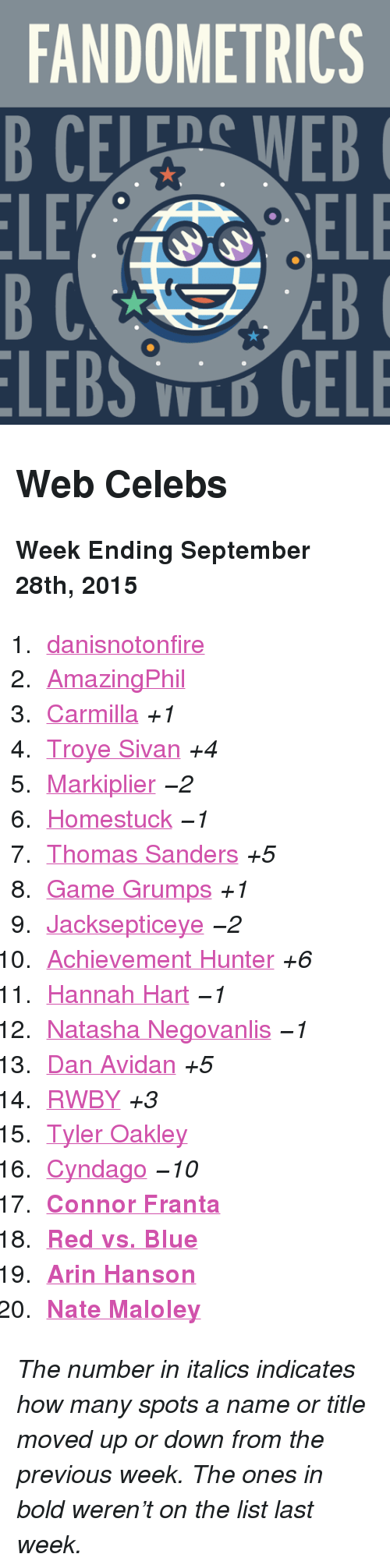 """Red vs. Blue: FANDOMETRICS  B CELEDS WEB  LE  EB  LEBS LO CELE <h2>Web Celebs</h2><p><b>Week Ending September 28th, 2015</b></p><ol><li><a href=""""http://www.tumblr.com/search/danisnotonfire"""">danisnotonfire</a></li>  <li><a href=""""http://www.tumblr.com/search/amazingphil"""">AmazingPhil</a></li>  <li><a href=""""http://www.tumblr.com/search/carmilla"""">Carmilla</a><i>+1</i></li>  <li><a href=""""http://www.tumblr.com/search/troye%20sivan"""">Troye Sivan</a><i>+4</i></li>  <li><a href=""""http://www.tumblr.com/search/markiplier"""">Markiplier</a><i><i>−2</i></i></li>  <li><a href=""""http://www.tumblr.com/search/homestuck"""">Homestuck</a><i><i>−1</i></i></li>  <li><a href=""""http://www.tumblr.com/search/thomas%20sanders"""">Thomas Sanders</a><i>+5</i></li>  <li><a href=""""http://www.tumblr.com/search/game%20grumps"""">Game Grumps</a><i>+1</i></li>  <li><a href=""""http://www.tumblr.com/search/jacksepticeye"""">Jacksepticeye</a><i><i>−2</i></i></li>  <li><a href=""""http://www.tumblr.com/search/achievement%20hunter"""">Achievement Hunter</a><i>+6</i></li>  <li><a href=""""http://www.tumblr.com/search/hannah%20hart"""">Hannah Hart</a><i><i>−1</i></i></li>  <li><a href=""""http://www.tumblr.com/search/natasha%20negovanlis"""">Natasha Negovanlis</a><i><i>−1</i></i></li>  <li><a href=""""http://www.tumblr.com/search/dan%20avidan"""">Dan Avidan</a><i>+5</i></li>  <li><a href=""""http://www.tumblr.com/search/rwby"""">RWBY</a><i>+3</i></li>  <li><a href=""""http://www.tumblr.com/search/tyler%20oakley"""">Tyler Oakley</a></li>  <li><a href=""""http://www.tumblr.com/search/cyndago"""">Cyndago</a><i><i>−10</i></i></li>  <li><a href=""""http://www.tumblr.com/search/connor%20franta""""><b>Connor Franta</b></a></li>  <li><a href=""""http://www.tumblr.com/search/rvb""""><b>Red vs. Blue</b></a></li>  <li><a href=""""http://www.tumblr.com/search/arin%20hanson""""><b>Arin Hanson</b></a></li>  <li><b><a href=""""http://www.tumblr.com/search/nate%20maloley"""">Nate Maloley</a></b></li></ol><p><i>The number in italics indicates how many spots a name or title moved up or down from the previous we"""