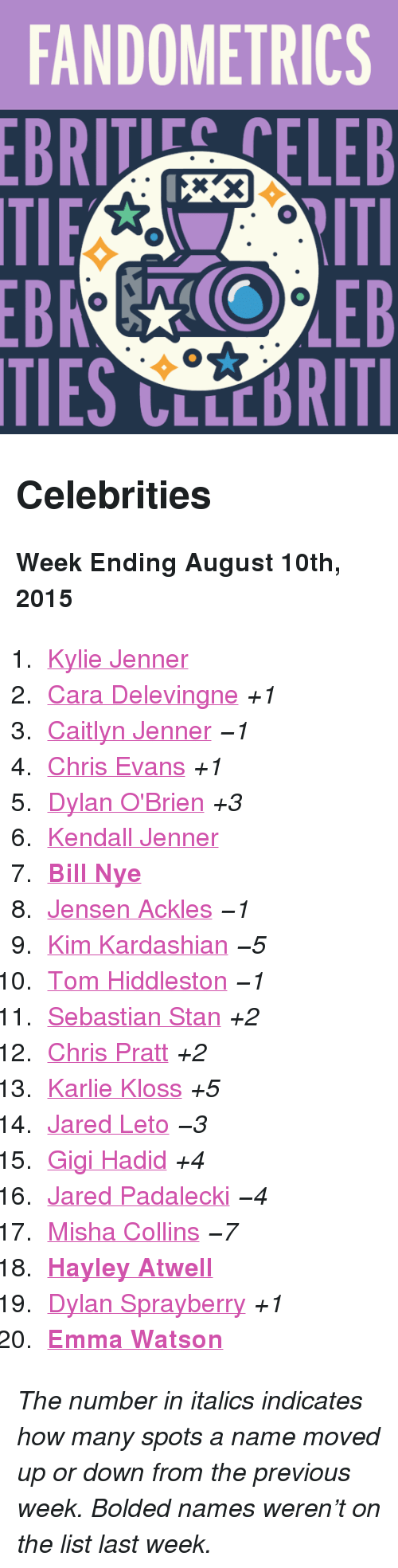 """Dylan O'Brien: FANDOMETRICS  BRTELEB  TIES CLLCBRITI <h2>Celebrities</h2><p><b>Week Ending August 10th, 2015</b></p><ol><li><a href=""""http://www.tumblr.com/search/kylie%20jenner"""">Kylie Jenner</a></li>  <li><a href=""""http://www.tumblr.com/search/cara%20delevingne"""">Cara Delevingne</a><i>+1</i></li>  <li><a href=""""http://www.tumblr.com/search/caitlyn%20jenner"""">Caitlyn Jenner</a><i>−1</i></li>  <li><a href=""""http://www.tumblr.com/search/chris%20evans"""">Chris Evans</a><i>+1</i></li>  <li><a href=""""http://www.tumblr.com/search/dylan%20o'brien"""">Dylan O'Brien</a><i>+3</i></li>  <li><a href=""""http://www.tumblr.com/search/kendall%20jenner"""">Kendall Jenner</a></li>  <li><a href=""""http://www.tumblr.com/search/bill%20nye""""><b>Bill Nye</b></a></li>  <li><a href=""""http://www.tumblr.com/search/jensen%20ackles"""">Jensen Ackles</a><i>−1</i></li>  <li><a href=""""http://www.tumblr.com/search/kim%20kardashian"""">Kim Kardashian</a><i>−5</i></li>  <li><a href=""""http://www.tumblr.com/search/tom%20hiddleston"""">Tom Hiddleston</a><i>−1</i></li>  <li><a href=""""http://www.tumblr.com/search/sebastian%20stan"""">Sebastian Stan</a><i>+2</i></li>  <li><a href=""""http://www.tumblr.com/search/chris%20pratt"""">Chris Pratt</a><i>+2</i></li>  <li><a href=""""http://www.tumblr.com/search/karlie%20kloss"""">Karlie Kloss</a><i>+5</i></li>  <li><a href=""""http://www.tumblr.com/search/jared%20leto"""">Jared Leto</a><i>−3</i></li>  <li><a href=""""http://www.tumblr.com/search/gigi%20hadid"""">Gigi Hadid</a><i>+4</i></li>  <li><a href=""""http://www.tumblr.com/search/jared%20padalecki"""">Jared Padalecki</a><i>−4</i></li>  <li><a href=""""http://www.tumblr.com/search/misha%20collins"""">Misha Collins</a><i>−7</i></li>  <li><a href=""""http://www.tumblr.com/search/hayley%20atwell""""><b>Hayley Atwell</b></a></li>  <li><a href=""""http://www.tumblr.com/search/dylan%20sprayberry"""">Dylan Sprayberry</a><i>+1</i></li>  <li><a href=""""http://www.tumblr.com/search/emma%20watson""""><b>Emma Watson</b></a></li></ol><p><i>The number in italics indicates how many spots a name moved up or dow"""