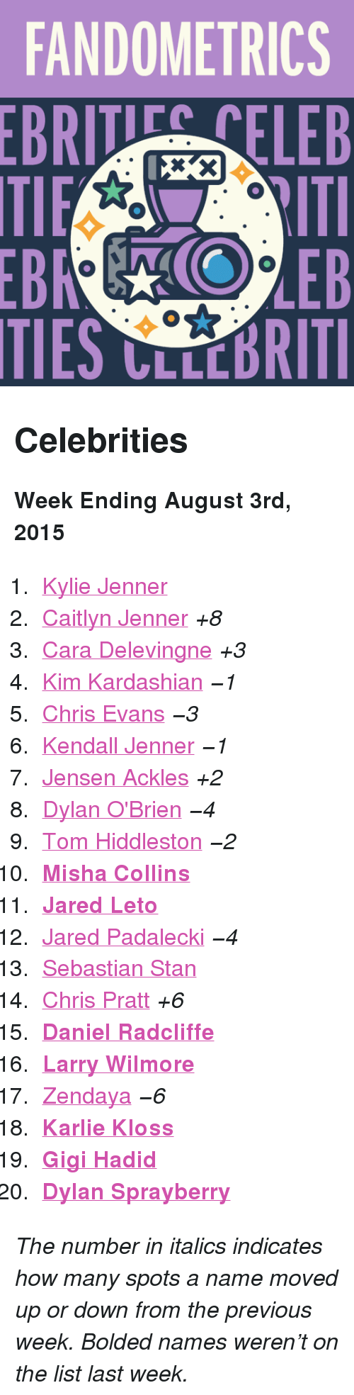 """Dylan O'Brien: FANDOMETRICS  BRTELEB  TIES CLLCBRITI <h2>Celebrities</h2><p><b>Week Ending August 3rd, 2015</b></p><ol><li><a href=""""http://www.tumblr.com/search/kylie%20jenner"""">Kylie Jenner</a></li>  <li><a href=""""http://www.tumblr.com/search/caitlyn%20jenner"""">Caitlyn Jenner</a><i>+8</i></li>  <li><a href=""""http://www.tumblr.com/search/cara%20delevingne"""">Cara Delevingne</a><i>+3</i></li>  <li><a href=""""http://www.tumblr.com/search/kim%20kardashian"""">Kim Kardashian</a><i>−1</i></li>  <li><a href=""""http://www.tumblr.com/search/chris%20evans"""">Chris Evans</a><i>−3</i></li>  <li><a href=""""http://www.tumblr.com/search/kendall%20jenner"""">Kendall Jenner</a><i>−1</i></li>  <li><a href=""""http://www.tumblr.com/search/jensen%20ackles"""">Jensen Ackles</a><i>+2</i></li>  <li><a href=""""http://www.tumblr.com/search/dylan%20o'brien"""">Dylan O'Brien</a><i>−4</i></li>  <li><a href=""""http://www.tumblr.com/search/tom%20hiddleston"""">Tom Hiddleston</a><i>−2</i></li>  <li><a href=""""http://www.tumblr.com/search/misha%20collins""""><b>Misha Collins</b></a></li>  <li><a href=""""http://www.tumblr.com/search/jared%20leto""""><b>Jared Leto</b></a></li>  <li><a href=""""http://www.tumblr.com/search/jared%20padalecki"""">Jared Padalecki</a><i>−4</i></li>  <li><a href=""""http://www.tumblr.com/search/sebastian%20stan"""">Sebastian Stan</a></li>  <li><a href=""""http://www.tumblr.com/search/chris%20pratt"""">Chris Pratt</a><i>+6</i></li>  <li><a href=""""http://www.tumblr.com/search/daniel%20radcliffe""""><b>Daniel Radcliffe</b></a></li>  <li><a href=""""http://www.tumblr.com/search/larry%20wilmore""""><b>Larry Wilmore</b></a></li>  <li><a href=""""http://www.tumblr.com/search/zendaya"""">Zendaya</a><i>−6</i></li>  <li><b><a href=""""http://www.tumblr.com/search/karlie%20kloss"""">Karlie Kloss</a></b></li>  <li><a href=""""http://www.tumblr.com/search/gigi%20hadid""""><b>Gigi Hadid</b></a></li>  <li><b><a href=""""http://www.tumblr.com/search/dylan%20sprayberry"""">Dylan Sprayberry</a></b></li></ol><p><i>The number in italics indicates how many spots a name moved up or down f"""