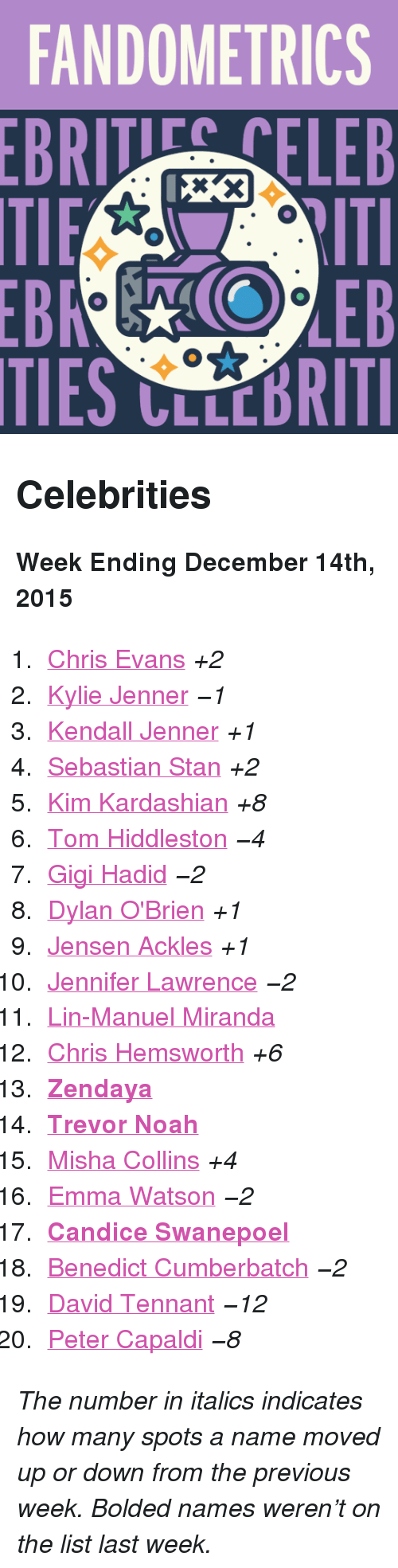 """Dylan O'Brien: FANDOMETRICS  BRTELEB  TIES CLLCBRITI <h2>Celebrities</h2><p><b>Week Ending December 14th, 2015</b></p><ol><li><a href=""""http://www.tumblr.com/search/chris%20evans"""">Chris Evans</a><i>+2</i></li>  <li><a href=""""http://www.tumblr.com/search/kylie%20jenner"""">Kylie Jenner</a><i>−1</i></li>  <li><a href=""""http://www.tumblr.com/search/kendall%20jenner"""">Kendall Jenner</a><i>+1</i></li>  <li><a href=""""http://www.tumblr.com/search/sebastian%20stan"""">Sebastian Stan</a><i>+2</i></li>  <li><a href=""""http://www.tumblr.com/search/kim%20kardashian"""">Kim Kardashian</a><i>+8</i></li>  <li><a href=""""http://www.tumblr.com/search/tom%20hiddleston"""">Tom Hiddleston</a><i>−4</i></li>  <li><a href=""""http://www.tumblr.com/search/gigi%20hadid"""">Gigi Hadid</a><i>−2</i></li>  <li><a href=""""http://www.tumblr.com/search/dylan%20o'brien"""">Dylan O'Brien</a><i>+1</i></li>  <li><a href=""""http://www.tumblr.com/search/jensen%20ackles"""">Jensen Ackles</a><i>+1</i></li>  <li><a href=""""http://www.tumblr.com/search/jennifer%20lawrence"""">Jennifer Lawrence</a><i>−2</i></li>  <li><a href=""""http://www.tumblr.com/search/lin%20manuel%20miranda"""">Lin-Manuel Miranda</a></li>  <li><a href=""""http://www.tumblr.com/search/chris%20hemsworth"""">Chris Hemsworth</a><i>+6</i></li>  <li><a href=""""http://www.tumblr.com/search/zendaya""""><b>Zendaya</b></a></li>  <li><a href=""""http://www.tumblr.com/search/trevor%20noah""""><b>Trevor Noah</b></a></li>  <li><a href=""""http://www.tumblr.com/search/misha%20collins"""">Misha Collins</a><i>+4</i></li>  <li><a href=""""http://www.tumblr.com/search/emma%20watson"""">Emma Watson</a><i>−2</i></li>  <li><a href=""""http://www.tumblr.com/search/candice%20swanepoel""""><b>Candice Swanepoel</b></a></li>  <li><a href=""""http://www.tumblr.com/search/benedict%20cumberbatch"""">Benedict Cumberbatch</a><i>−2</i></li>  <li><a href=""""http://www.tumblr.com/search/david%20tennant"""">David Tennant</a><i>−12</i></li>  <li><a href=""""http://www.tumblr.com/search/peter%20capaldi"""">Peter Capaldi</a><i>−8</i></li></ol><p><i>The number in italics i"""