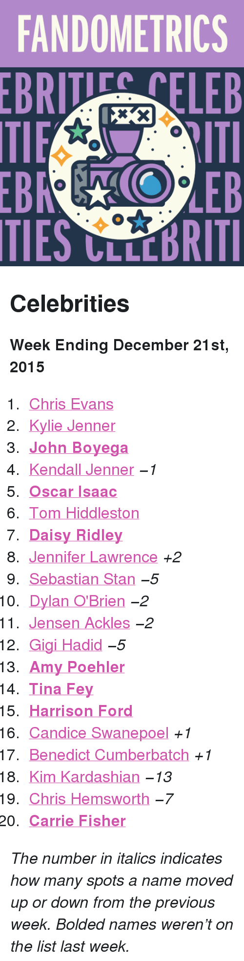 """Dylan O'Brien: FANDOMETRICS  BRTELEB  TIES CLLCBRITI <h2>Celebrities</h2><p><b>Week Ending December 21st, 2015</b></p><ol><li><a href=""""http://www.tumblr.com/search/chris%20evans"""">Chris Evans</a></li>  <li><a href=""""http://www.tumblr.com/search/kylie%20jenner"""">Kylie Jenner</a></li>  <li><a href=""""http://www.tumblr.com/search/john%20boyega""""><b>John Boyega</b></a></li>  <li><a href=""""http://www.tumblr.com/search/kendall%20jenner"""">Kendall Jenner</a><i>−1</i></li>  <li><a href=""""http://www.tumblr.com/search/oscar%20isaac""""><b>Oscar Isaac</b></a></li>  <li><a href=""""http://www.tumblr.com/search/tom%20hiddleston"""">Tom Hiddleston</a></li>  <li><a href=""""http://www.tumblr.com/search/daisy%20ridley""""><b>Daisy Ridley</b></a></li>  <li><a href=""""http://www.tumblr.com/search/jennifer%20lawrence"""">Jennifer Lawrence</a><i>+2</i></li>  <li><a href=""""http://www.tumblr.com/search/sebastian%20stan"""">Sebastian Stan</a><i>−5</i></li>  <li><a href=""""http://www.tumblr.com/search/dylan%20o'brien"""">Dylan O'Brien</a><i>−2</i></li>  <li><a href=""""http://www.tumblr.com/search/jensen%20ackles"""">Jensen Ackles</a><i>−2</i></li>  <li><a href=""""http://www.tumblr.com/search/gigi%20hadid"""">Gigi Hadid</a><i>−5</i></li>  <li><a href=""""http://www.tumblr.com/search/amy%20poehler""""><b>Amy Poehler</b></a></li>  <li><a href=""""http://www.tumblr.com/search/tina%20fey""""><b>Tina Fey</b></a></li>  <li><a href=""""http://www.tumblr.com/search/harrison%20ford""""><b>Harrison Ford</b></a></li>  <li><a href=""""http://www.tumblr.com/search/candice%20swanepoel"""">Candice Swanepoel</a><i>+1</i></li>  <li><a href=""""http://www.tumblr.com/search/benedict%20cumberbatch"""">Benedict Cumberbatch</a><i>+1</i></li>  <li><a href=""""http://www.tumblr.com/search/kim%20kardashian"""">Kim Kardashian</a><i>−13</i></li>  <li><a href=""""http://www.tumblr.com/search/chris%20hemsworth"""">Chris Hemsworth</a><i>−7</i></li>  <li><a href=""""http://www.tumblr.com/search/carrie%20fisher""""><b>Carrie Fisher</b></a></li></ol><p><i>The number in italics indicates how many spots a name moved up """