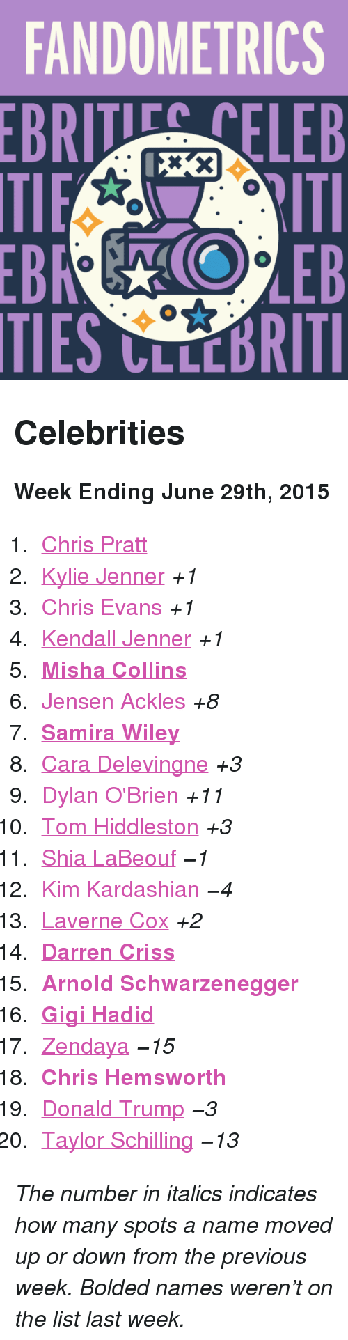 """Dylan O'Brien: FANDOMETRICS  BRTELEB  TIES CLLCBRITI <h2>Celebrities</h2><p><b>Week Ending June 29th, 2015</b></p><ol><li><a href=""""http://www.tumblr.com/search/chris%20pratt"""">Chris Pratt</a></li>  <li><a href=""""http://www.tumblr.com/search/kylie%20jenner"""">Kylie Jenner</a><i>+1</i></li>  <li><a href=""""http://www.tumblr.com/search/chris%20evans"""">Chris Evans</a><i>+1</i></li>  <li><a href=""""http://www.tumblr.com/search/kendall%20jenner"""">Kendall Jenner</a><i>+1</i></li>  <li><a href=""""http://www.tumblr.com/search/misha%20collins""""><b>Misha Collins</b></a></li>  <li><a href=""""http://www.tumblr.com/search/jensen%20ackles"""">Jensen Ackles</a><i>+8</i></li>  <li><a href=""""http://www.tumblr.com/search/samira%20wiley""""><b>Samira Wiley</b></a></li>  <li><a href=""""http://www.tumblr.com/search/cara%20delevingne"""">Cara Delevingne</a><i>+3</i></li>  <li><a href=""""http://www.tumblr.com/search/dylan%20o'brien"""">Dylan O'Brien</a><i>+11</i></li>  <li><a href=""""http://www.tumblr.com/search/tom%20hiddleston"""">Tom Hiddleston</a><i>+3</i></li>  <li><a href=""""http://www.tumblr.com/search/shia%20labeouf"""">Shia LaBeouf</a><i>−1</i></li>  <li><a href=""""http://www.tumblr.com/search/kim%20kardashian"""">Kim Kardashian</a><i>−4</i></li>  <li><a href=""""http://www.tumblr.com/search/laverne%20cox"""">Laverne Cox</a><i>+2</i></li>  <li><a href=""""http://www.tumblr.com/search/darren%20criss""""><b>Darren Criss</b></a></li>  <li><a href=""""http://www.tumblr.com/search/arnold%20schwarzenegger""""><b>Arnold Schwarzenegger</b></a></li>  <li><a href=""""http://www.tumblr.com/search/gigi%20hadid""""><b>Gigi Hadid</b></a></li>  <li><a href=""""http://www.tumblr.com/search/zendaya"""">Zendaya</a><i>−15</i></li>  <li><a href=""""http://www.tumblr.com/search/chris%20hemsworth""""><b>Chris Hemsworth</b></a></li>  <li><a href=""""http://www.tumblr.com/search/donald%20trump"""">Donald Trump</a><i>−3</i></li>  <li><a href=""""http://www.tumblr.com/search/taylor%20schilling"""">Taylor Schilling</a><i>−13</i></li></ol><p><i>The number in italics indicates how many spots a name mov"""