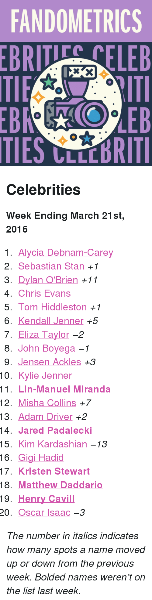 """Kristen Stewart: FANDOMETRICS  BRTELEB  TIES CLLCBRITI <h2>Celebrities</h2><p><b>Week Ending March 21st, 2016</b></p><ol><li><a href=""""http://www.tumblr.com/search/alycia%20debnam%20carey"""">Alycia Debnam-Carey</a></li>  <li><a href=""""http://www.tumblr.com/search/sebastian%20stan"""">Sebastian Stan</a><i>+1</i></li>  <li><a href=""""http://www.tumblr.com/search/dylan%20o'brien"""">Dylan O'Brien</a><i>+11</i></li>  <li><a href=""""http://www.tumblr.com/search/chris%20evans"""">Chris Evans</a></li>  <li><a href=""""http://www.tumblr.com/search/tom%20hiddleston"""">Tom Hiddleston</a><i>+1</i></li>  <li><a href=""""http://www.tumblr.com/search/kendall%20jenner"""">Kendall Jenner</a><i>+5</i></li>  <li><a href=""""http://www.tumblr.com/search/eliza%20taylor"""">Eliza Taylor</a><i><i>−2</i></i></li>  <li><a href=""""http://www.tumblr.com/search/john%20boyega"""">John Boyega</a><i><i>−1</i></i></li>  <li><a href=""""http://www.tumblr.com/search/jensen%20ackles"""">Jensen Ackles</a><i>+3</i></li>  <li><a href=""""http://www.tumblr.com/search/kylie%20jenner"""">Kylie Jenner</a></li>  <li><b><a href=""""http://www.tumblr.com/search/lin%20manuel%20miranda"""">Lin-Manuel Miranda</a></b></li>  <li><a href=""""http://www.tumblr.com/search/misha%20collins"""">Misha Collins</a><i>+7</i></li>  <li><a href=""""http://www.tumblr.com/search/adam%20driver"""">Adam Driver</a><i>+2</i></li>  <li><b><a href=""""http://www.tumblr.com/search/jared%20padalecki"""">Jared Padalecki</a></b></li>  <li><a href=""""http://www.tumblr.com/search/kim%20kardashian"""">Kim Kardashian</a><i><i>−13</i></i></li>  <li><a href=""""http://www.tumblr.com/search/gigi%20hadid"""">Gigi Hadid</a></li>  <li><a href=""""http://www.tumblr.com/search/kristen%20stewart""""><b>Kristen Stewart</b></a></li>  <li><a href=""""http://www.tumblr.com/search/matthew%20daddario""""><b>Matthew Daddario</b></a></li>  <li><a href=""""http://www.tumblr.com/search/henry%20cavill""""><b>Henry Cavill</b></a></li>  <li><a href=""""http://www.tumblr.com/search/oscar%20isaac"""">Oscar Isaac</a><i><i>−3</i></i></li></ol><p><i>The number in italics indi"""