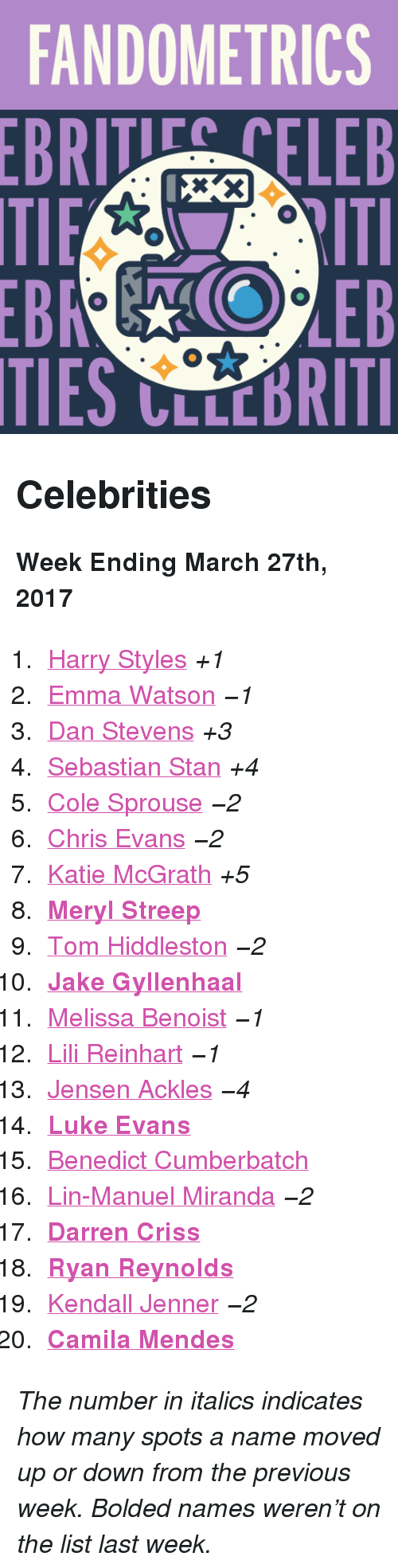 """gyllenhaal: FANDOMETRICS  BRTELEB  TIES CLLCBRITI <h2>Celebrities</h2><p><b>Week Ending March 27th, 2017</b></p><ol><li><a href=""""http://www.tumblr.com/search/harry%20styles"""">Harry Styles</a><i>+1</i></li>  <li><a href=""""http://www.tumblr.com/search/emma%20watson"""">Emma Watson</a><i>−1</i></li>  <li><a href=""""http://www.tumblr.com/search/dan%20stevens"""">Dan Stevens</a><i>+3</i></li>  <li><a href=""""http://www.tumblr.com/search/sebastian%20stan"""">Sebastian Stan</a><i>+4</i></li>  <li><a href=""""http://www.tumblr.com/search/cole%20sprouse"""">Cole Sprouse</a><i>−2</i></li>  <li><a href=""""http://www.tumblr.com/search/chris%20evans"""">Chris Evans</a><i>−2</i></li>  <li><a href=""""http://www.tumblr.com/search/katie%20mcgrath"""">Katie McGrath</a><i>+5</i></li>  <li><a href=""""http://www.tumblr.com/search/meryl%20streep""""><b>Meryl Streep</b></a></li>  <li><a href=""""http://www.tumblr.com/search/tom%20hiddleston"""">Tom Hiddleston</a><i>−2</i></li>  <li><a href=""""http://www.tumblr.com/search/jake%20gyllenhaal""""><b>Jake Gyllenhaal</b></a></li>  <li><a href=""""http://www.tumblr.com/search/melissa%20benoist"""">Melissa Benoist</a><i>−1</i></li>  <li><a href=""""http://www.tumblr.com/search/lili%20reinhart"""">Lili Reinhart</a><i>−1</i></li>  <li><a href=""""http://www.tumblr.com/search/jensen%20ackles"""">Jensen Ackles</a><i>−4</i></li>  <li><a href=""""http://www.tumblr.com/search/luke%20evans""""><b>Luke Evans</b></a></li>  <li><a href=""""http://www.tumblr.com/search/benedict%20cumberbatch"""">Benedict Cumberbatch</a></li>  <li><a href=""""http://www.tumblr.com/search/lin%20manuel%20miranda"""">Lin-Manuel Miranda</a><i>−2</i></li>  <li><a href=""""http://www.tumblr.com/search/darren%20criss""""><b>Darren Criss</b></a></li>  <li><a href=""""http://www.tumblr.com/search/ryan%20reynolds""""><b>Ryan Reynolds</b></a></li>  <li><a href=""""http://www.tumblr.com/search/kendall%20jenner"""">Kendall Jenner</a><i>−2</i></li>  <li><a href=""""http://www.tumblr.com/search/camila%20mendes""""><b>Camila Mendes</b></a></li></ol><p><i>The number in italics indicates how many s"""