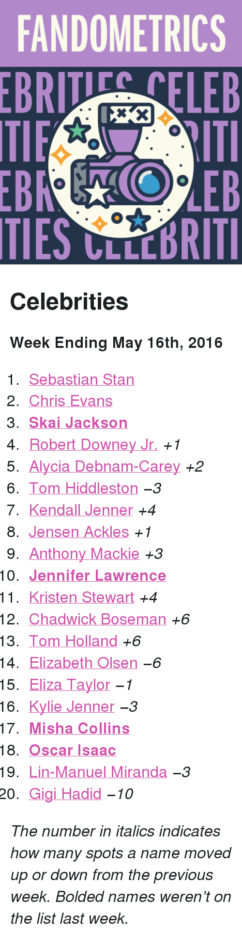 """Kristen Stewart: FANDOMETRICS  BRTELEB  TIES CLLCBRITI <h2>Celebrities</h2><p><b>Week Ending May 16th, 2016</b></p><ol><li><a href=""""http://www.tumblr.com/search/sebastian%20stan"""">Sebastian Stan</a></li>  <li><a href=""""http://www.tumblr.com/search/chris%20evans"""">Chris Evans</a></li>  <li><a href=""""http://www.tumblr.com/search/skai%20jackson""""><b>Skai Jackson</b></a></li>  <li><a href=""""http://www.tumblr.com/search/robert%20downey%20jr"""">Robert Downey Jr.</a><i>+1</i></li>  <li><a href=""""http://www.tumblr.com/search/alycia%20debnam%20carey"""">Alycia Debnam-Carey</a><i>+2</i></li>  <li><a href=""""http://www.tumblr.com/search/tom%20hiddleston"""">Tom Hiddleston</a><i><i>−3</i></i></li>  <li><a href=""""http://www.tumblr.com/search/kendall%20jenner"""">Kendall Jenner</a><i>+4</i></li>  <li><a href=""""http://www.tumblr.com/search/jensen%20ackles"""">Jensen Ackles</a><i>+1</i></li>  <li><a href=""""http://www.tumblr.com/search/anthony%20mackie"""">Anthony Mackie</a><i>+3</i></li>  <li><a href=""""http://www.tumblr.com/search/jennifer%20lawrence""""><b>Jennifer Lawrence</b></a></li>  <li><a href=""""http://www.tumblr.com/search/kristen%20stewart"""">Kristen Stewart</a><i>+4</i></li>  <li><a href=""""http://www.tumblr.com/search/chadwick%20boseman"""">Chadwick Boseman</a><i>+6</i></li>  <li><a href=""""http://www.tumblr.com/search/tom%20holland"""">Tom Holland</a><i>+6</i></li>  <li><a href=""""http://www.tumblr.com/search/elizabeth%20olsen"""">Elizabeth Olsen</a><i><i>−6</i></i></li>  <li><a href=""""http://www.tumblr.com/search/eliza%20taylor"""">Eliza Taylor</a><i><i>−1</i></i></li>  <li><a href=""""http://www.tumblr.com/search/kylie%20jenner"""">Kylie Jenner</a><i><i>−3</i></i></li>  <li><a href=""""http://www.tumblr.com/search/misha%20collins""""><b>Misha Collins</b></a></li>  <li><a href=""""http://www.tumblr.com/search/oscar%20isaac""""><b>Oscar Isaac</b></a></li>  <li><a href=""""http://www.tumblr.com/search/lin%20manuel%20miranda"""">Lin-Manuel Miranda</a><i><i>−3</i></i></li>  <li><a href=""""http://www.tumblr.com/search/gigi%20hadid"""">Gigi Hadid</a><i><i>−"""