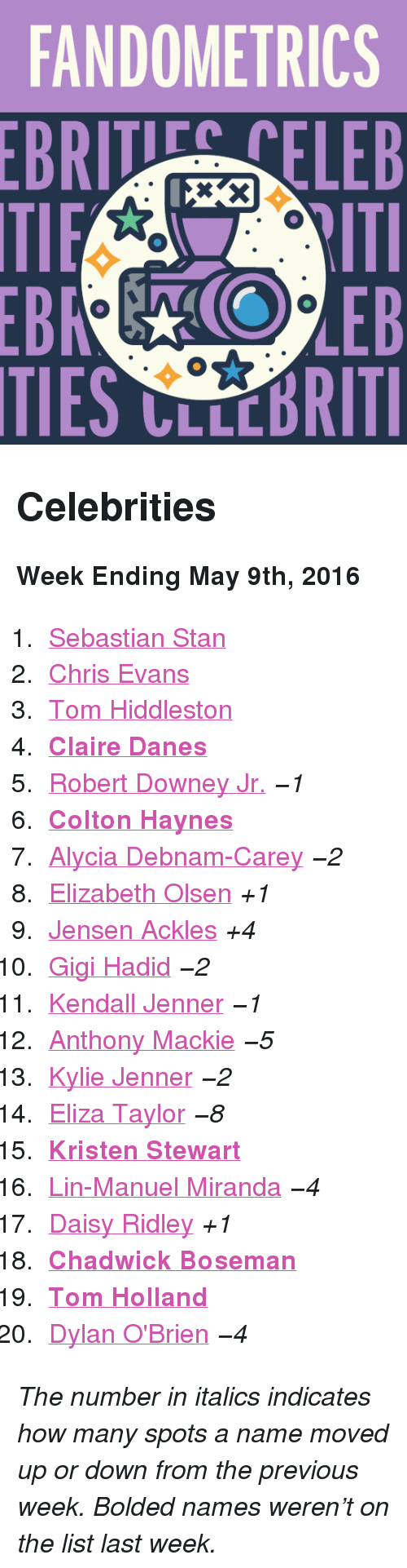 """Kristen Stewart: FANDOMETRICS  BRTELEB  TIES CLLCBRITI <h2>Celebrities</h2><p><b>Week Ending May 9th, 2016</b></p><ol><li><a href=""""http://www.tumblr.com/search/sebastian%20stan"""">Sebastian Stan</a></li>  <li><a href=""""http://www.tumblr.com/search/chris%20evans"""">Chris Evans</a></li>  <li><a href=""""http://www.tumblr.com/search/tom%20hiddleston"""">Tom Hiddleston</a></li>  <li><a href=""""http://www.tumblr.com/search/claire%20danes""""><b>Claire Danes</b></a></li>  <li><a href=""""http://www.tumblr.com/search/robert%20downey%20jr"""">Robert Downey Jr.</a><i><i>−1</i></i></li>  <li><a href=""""http://www.tumblr.com/search/colton%20haynes""""><b>Colton Haynes</b></a></li>  <li><a href=""""http://www.tumblr.com/search/alycia%20debnam%20carey"""">Alycia Debnam-Carey</a><i><i>−2</i></i></li>  <li><a href=""""http://www.tumblr.com/search/elizabeth%20olsen"""">Elizabeth Olsen</a><i>+1</i></li>  <li><a href=""""http://www.tumblr.com/search/jensen%20ackles"""">Jensen Ackles</a><i>+4</i></li>  <li><a href=""""http://www.tumblr.com/search/gigi%20hadid"""">Gigi Hadid</a><i><i>−2</i></i></li>  <li><a href=""""http://www.tumblr.com/search/kendall%20jenner"""">Kendall Jenner</a><i><i>−1</i></i></li>  <li><a href=""""http://www.tumblr.com/search/anthony%20mackie"""">Anthony Mackie</a><i><i>−5</i></i></li>  <li><a href=""""http://www.tumblr.com/search/kylie%20jenner"""">Kylie Jenner</a><i><i>−2</i></i></li>  <li><a href=""""http://www.tumblr.com/search/eliza%20taylor"""">Eliza Taylor</a><i><i>−8</i></i></li>  <li><a href=""""http://www.tumblr.com/search/kristen%20stewart""""><b>Kristen Stewart</b></a></li>  <li><a href=""""http://www.tumblr.com/search/lin%20manuel%20miranda"""">Lin-Manuel Miranda</a><i><i>−4</i></i></li>  <li><a href=""""http://www.tumblr.com/search/daisy%20ridley"""">Daisy Ridley</a><i>+1</i></li>  <li><a href=""""http://www.tumblr.com/search/chadwick%20boseman""""><b>Chadwick Boseman</b></a></li>  <li><a href=""""http://www.tumblr.com/search/tom%20holland""""><b>Tom Holland</b></a></li>  <li><a href=""""http://www.tumblr.com/search/dylan%20o'brien"""">Dylan O'Brien</a><i><"""