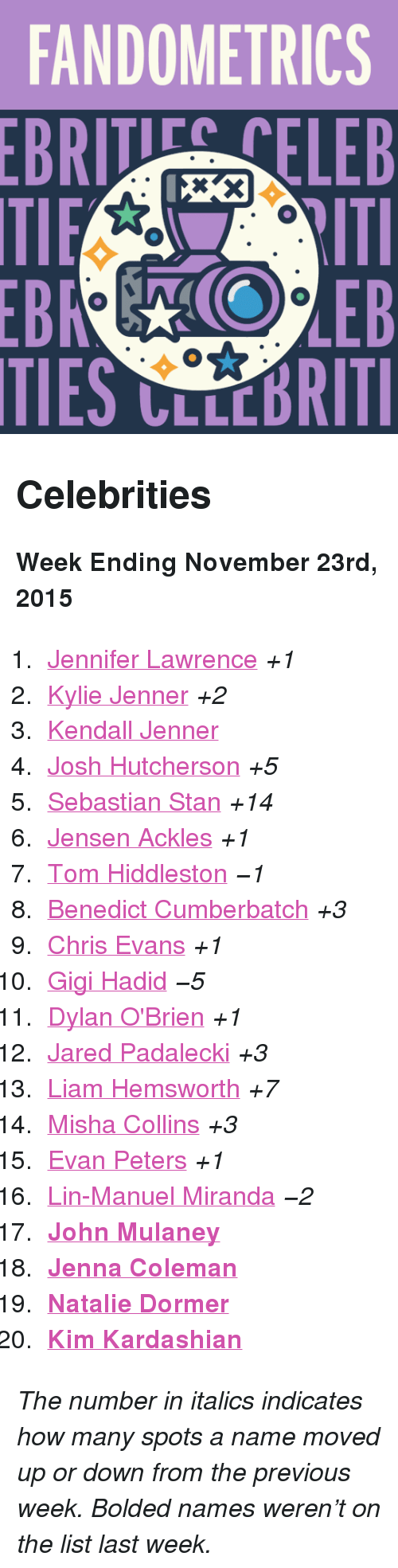 """Dylan O'Brien: FANDOMETRICS  BRTELEB  TIES CLLCBRITI <h2>Celebrities</h2><p><b>Week Ending November 23rd, 2015</b></p><ol><li><a href=""""http://www.tumblr.com/search/jennifer%20lawrence"""">Jennifer Lawrence</a><i>+1</i></li>  <li><a href=""""http://www.tumblr.com/search/kylie%20jenner"""">Kylie Jenner</a><i>+2</i></li>  <li><a href=""""http://www.tumblr.com/search/kendall%20jenner"""">Kendall Jenner</a></li>  <li><a href=""""http://www.tumblr.com/search/josh%20hutcherson"""">Josh Hutcherson</a><i>+5</i></li>  <li><a href=""""http://www.tumblr.com/search/sebastian%20stan"""">Sebastian Stan</a><i>+14</i></li>  <li><a href=""""http://www.tumblr.com/search/jensen%20ackles"""">Jensen Ackles</a><i>+1</i></li>  <li><a href=""""http://www.tumblr.com/search/tom%20hiddleston"""">Tom Hiddleston</a><i>−1</i></li>  <li><a href=""""http://www.tumblr.com/search/benedict%20cumberbatch"""">Benedict Cumberbatch</a><i>+3</i></li>  <li><a href=""""http://www.tumblr.com/search/chris%20evans"""">Chris Evans</a><i>+1</i></li>  <li><a href=""""http://www.tumblr.com/search/gigi%20hadid"""">Gigi Hadid</a><i>−5</i></li>  <li><a href=""""http://www.tumblr.com/search/dylan%20o'brien"""">Dylan O'Brien</a><i>+1</i></li>  <li><a href=""""http://www.tumblr.com/search/jared%20padalecki"""">Jared Padalecki</a><i>+3</i><br/></li>  <li><a href=""""http://www.tumblr.com/search/liam%20hemsworth"""">Liam Hemsworth</a><i>+7</i></li>  <li><a href=""""http://www.tumblr.com/search/misha%20collins"""">Misha Collins</a><i>+3</i></li>  <li><a href=""""http://www.tumblr.com/search/evan%20peters"""">Evan Peters</a><i>+1</i></li>  <li><a href=""""http://www.tumblr.com/search/lin%20manuel%20miranda"""">Lin-Manuel Miranda</a><i>−2</i></li>  <li><a href=""""http://www.tumblr.com/search/john%20mulaney""""><b>John Mulaney</b></a></li>  <li><a href=""""http://www.tumblr.com/search/jenna%20coleman""""><b>Jenna Coleman</b></a></li>  <li><a href=""""http://www.tumblr.com/search/natalie%20dormer""""><b>Natalie Dormer</b></a></li>  <li><a href=""""http://www.tumblr.com/search/kim%20kardashian""""><b>Kim Kardashian</b></a></li></ol><p><i>The """