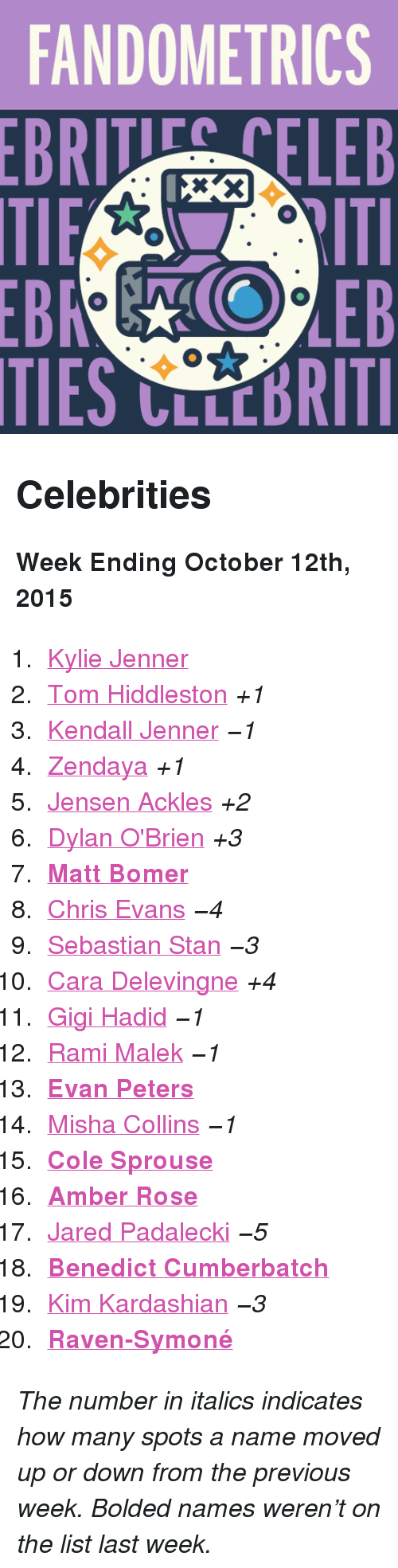 """Dylan O'Brien: FANDOMETRICS  BRTELEB  TIES CLLCBRITI <h2>Celebrities</h2><p><b>Week Ending October 12th, 2015</b></p><ol><li><a href=""""http://www.tumblr.com/search/kylie%20jenner"""">Kylie Jenner</a></li>  <li><a href=""""http://www.tumblr.com/search/tom%20hiddleston"""">Tom Hiddleston</a><i>+1</i></li>  <li><a href=""""http://www.tumblr.com/search/kendall%20jenner"""">Kendall Jenner</a><i>−1</i></li>  <li><a href=""""http://www.tumblr.com/search/zendaya"""">Zendaya</a><i>+1</i></li>  <li><a href=""""http://www.tumblr.com/search/jensen%20ackles"""">Jensen Ackles</a><i>+2</i></li>  <li><a href=""""http://www.tumblr.com/search/dylan%20o'brien"""">Dylan O'Brien</a><i>+3</i></li>  <li><a href=""""http://www.tumblr.com/search/matt%20bomer""""><b>Matt Bomer</b></a></li>  <li><a href=""""http://www.tumblr.com/search/chris%20evans"""">Chris Evans</a><i>−4</i></li>  <li><a href=""""http://www.tumblr.com/search/sebastian%20stan"""">Sebastian Stan</a><i>−3</i></li>  <li><a href=""""http://www.tumblr.com/search/cara%20delevingne"""">Cara Delevingne</a><i>+4</i></li>  <li><a href=""""http://www.tumblr.com/search/gigi%20hadid"""">Gigi Hadid</a><i>−1</i></li>  <li><a href=""""http://www.tumblr.com/search/rami%20malek"""">Rami Malek</a><i>−1</i></li>  <li><a href=""""http://www.tumblr.com/search/evan%20peters""""><b>Evan Peters</b></a></li>  <li><a href=""""http://www.tumblr.com/search/misha%20collins"""">Misha Collins</a><i>−1</i></li>  <li><a href=""""http://www.tumblr.com/search/cole%20sprouse""""><b>Cole Sprouse</b></a></li>  <li><a href=""""http://www.tumblr.com/search/amber%20rose""""><b>Amber Rose</b></a></li>  <li><a href=""""http://www.tumblr.com/search/jared%20padalecki"""">Jared Padalecki</a><i>−5</i></li>  <li><a href=""""http://www.tumblr.com/search/benedict%20cumberbatch""""><b>Benedict Cumberbatch</b></a></li>  <li><a href=""""http://www.tumblr.com/search/kim%20kardashian"""">Kim Kardashian</a><i>−3</i></li>  <li><a href=""""http://www.tumblr.com/search/raven%20symone""""><b>Raven-Symoné</b></a></li></ol><p><i>The number in italics indicates how many spots a name moved up or down fr"""