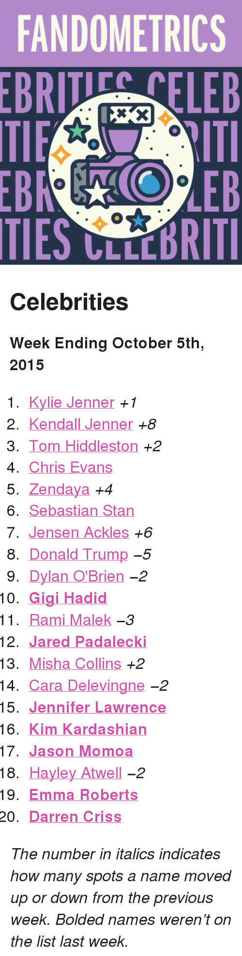 """Dylan O'Brien: FANDOMETRICS  BRTELEB  TIES CLLCBRITI <h2>Celebrities</h2><p><b>Week Ending October 5th, 2015</b></p><ol><li><a href=""""http://www.tumblr.com/search/kylie%20jenner"""">Kylie Jenner</a><i>+1</i></li>  <li><a href=""""http://www.tumblr.com/search/kendall%20jenner"""">Kendall Jenner</a><i>+8</i></li>  <li><a href=""""http://www.tumblr.com/search/tom%20hiddleston"""">Tom Hiddleston</a><i>+2</i></li>  <li><a href=""""http://www.tumblr.com/search/chris%20evans"""">Chris Evans</a></li>  <li><a href=""""http://www.tumblr.com/search/zendaya"""">Zendaya</a><i>+4</i></li>  <li><a href=""""http://www.tumblr.com/search/sebastian%20stan"""">Sebastian Stan</a></li>  <li><a href=""""http://www.tumblr.com/search/jensen%20ackles"""">Jensen Ackles</a><i>+6</i></li>  <li><a href=""""http://www.tumblr.com/search/donald%20trump"""">Donald Trump</a><i>−5</i></li>  <li><a href=""""http://www.tumblr.com/search/dylan%20o'brien"""">Dylan O'Brien</a><i>−2</i></li>  <li><a href=""""http://www.tumblr.com/search/gigi%20hadid""""><b>Gigi Hadid</b></a></li>  <li><a href=""""http://www.tumblr.com/search/rami%20malek"""">Rami Malek</a><i>−3</i></li>  <li><a href=""""http://www.tumblr.com/search/jared%20padalecki""""><b>Jared Padalecki</b></a></li>  <li><a href=""""http://www.tumblr.com/search/misha%20collins"""">Misha Collins</a><i>+2</i></li>  <li><a href=""""http://www.tumblr.com/search/cara%20delevingne"""">Cara Delevingne</a><i>−2</i></li>  <li><a href=""""http://www.tumblr.com/search/jennifer%20lawrence""""><b>Jennifer Lawrence</b></a></li>  <li><a href=""""http://www.tumblr.com/search/kim%20kardashian""""><b>Kim Kardashian</b></a></li>  <li><a href=""""http://www.tumblr.com/search/jason%20momoa""""><b>Jason Momoa</b></a></li>  <li><a href=""""http://www.tumblr.com/search/hayley%20atwell"""">Hayley Atwell</a><i>−2</i></li>  <li><a href=""""http://www.tumblr.com/search/emma%20roberts""""><b>Emma Roberts</b></a></li>  <li><a href=""""http://www.tumblr.com/search/darren%20criss""""><b>Darren Criss</b></a></li></ol><p><i>The number in italics indicates how many spots a name moved up or down from the p"""