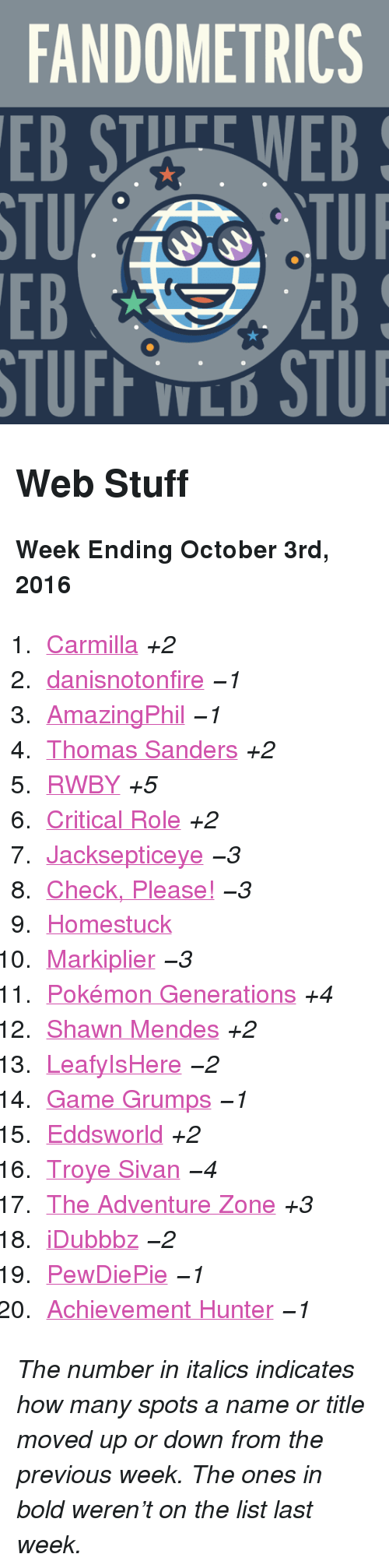 "leafyishere: FANDOMETRICS  EB STUFE WEB  STU  EB  TUI  EB  V L <h2>Web Stuff</h2><p><b>Week Ending October 3rd, 2016</b></p><ol><li><a href=""http://www.tumblr.com/search/carmilla"">Carmilla</a> <i>+2</i></li>  <li><a href=""http://www.tumblr.com/search/danisnotonfire"">danisnotonfire</a> <i><i><i><i>−1</i></i></i></i></li>  <li><a href=""http://www.tumblr.com/search/amazingphil"">AmazingPhil</a> <i><i><i><i>−1</i></i></i></i></li>  <li><a href=""http://www.tumblr.com/search/thomas%20sanders"">Thomas Sanders</a> <i>+2</i></li>  <li><a href=""http://www.tumblr.com/search/rwby"">RWBY</a> <i>+5</i></li>  <li><a href=""http://www.tumblr.com/search/critical%20role"">Critical Role</a> <i>+2</i></li>  <li><a href=""http://www.tumblr.com/search/jacksepticeye"">Jacksepticeye</a> <i><i><i><i>−3</i></i></i></i></li>  <li><a href=""http://www.tumblr.com/search/omgcheckplease"">Check, Please!</a> <i><i><i><i>−3</i></i></i></i></li>  <li><a href=""http://www.tumblr.com/search/homestuck"">Homestuck</a></li>  <li><a href=""http://www.tumblr.com/search/markiplier"">Markiplier</a> <i><i><i><i>−3</i></i></i></i></li>  <li><a href=""http://www.tumblr.com/search/pokemon%20generations"">Pokémon Generations</a> <i>+4</i></li>  <li><a href=""http://www.tumblr.com/search/shawn%20mendes"">Shawn Mendes</a> <i>+2</i></li>  <li><a href=""http://www.tumblr.com/search/leafyishere"">LeafyIsHere</a> <i><i><i><i>−2</i></i></i></i></li>  <li><a href=""http://www.tumblr.com/search/game%20grumps"">Game Grumps</a> <i><i><i><i>−1</i></i></i></i></li>  <li><a href=""http://www.tumblr.com/search/eddsworld"">Eddsworld</a> <i>+2</i></li>  <li><a href=""http://www.tumblr.com/search/troye%20sivan"">Troye Sivan</a> <i><i><i><i>−4</i></i></i></i></li>  <li><a href=""http://www.tumblr.com/search/the%20adventure%20zone"">The Adventure Zone</a> <i>+3</i></li>  <li><a href=""http://www.tumblr.com/search/idubbbz"">iDubbbz</a> <i><i><i><i>−2</i></i></i></i></li>  <li><a href=""http://www.tumblr.com/search/pewdiepie"">PewDiePie</a> <i><i><i><i>−1</i></i></i></i></li>  <li><a href=""http://www.tumblr.com/search/achievement%20hunter"">Achievement Hunter</a> <i><i><i><i>−1</i></i></i></i></li></ol><p><i>The number in italics indicates how many spots a name or title moved up or down from the previous week. The ones in bold weren't on the list last week.</i></p>"
