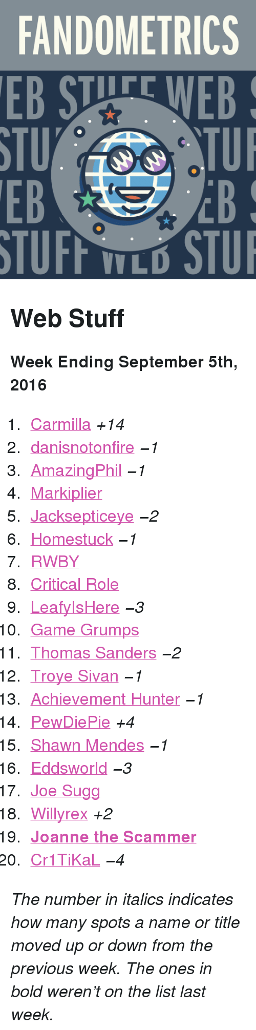 "leafyishere: FANDOMETRICS  EB STUFE WEB  STU  EB  TUI  EB  V L <h2>Web Stuff</h2><p><b>Week Ending September 5th, 2016</b></p><ol><li><a href=""http://www.tumblr.com/search/carmilla"">Carmilla</a> <i>+14</i></li>  <li><a href=""http://www.tumblr.com/search/danisnotonfire"">danisnotonfire</a> <i><i><i>−1</i></i></i></li>  <li><a href=""http://www.tumblr.com/search/amazingphil"">AmazingPhil</a><i> <i><i><i>−1</i></i></i></i></li>  <li><a href=""http://www.tumblr.com/search/markiplier"">Markiplier</a> </li>  <li><a href=""http://www.tumblr.com/search/jacksepticeye"">Jacksepticeye</a> <i><i><i>−2</i></i></i></li>  <li><a href=""http://www.tumblr.com/search/homestuck"">Homestuck</a> <i><i><i>−1</i></i></i></li>  <li><a href=""http://www.tumblr.com/search/rwby"">RWBY</a></li>  <li><a href=""http://www.tumblr.com/search/critical%20role"">Critical Role</a></li>  <li><a href=""http://www.tumblr.com/search/leafyishere"">LeafyIsHere</a> <i><i><i>−3</i></i></i></li>  <li><a href=""http://www.tumblr.com/search/game%20grumps"">Game Grumps</a></li>  <li><a href=""http://www.tumblr.com/search/thomas%20sanders"">Thomas Sanders</a> <i><i><i>−2</i></i></i></li>  <li><a href=""http://www.tumblr.com/search/troye%20sivan"">Troye Sivan</a> <i><i><i>−1</i></i></i></li>  <li><a href=""http://www.tumblr.com/search/achievement%20hunter"">Achievement Hunter</a> <i><i><i>−1</i></i></i></li>  <li><a href=""http://www.tumblr.com/search/pewdiepie"">PewDiePie</a> <i>+4</i></li>  <li><a href=""http://www.tumblr.com/search/shawn%20mendes"">Shawn Mendes</a> <i><i><i>−1</i></i></i></li>  <li><a href=""http://www.tumblr.com/search/eddsworld"">Eddsworld</a> <i><i><i>−3</i></i></i></li>  <li><a href=""http://www.tumblr.com/search/joe%20sugg"">Joe Sugg</a></li>  <li><a href=""http://www.tumblr.com/search/willyrex"">Willyrex</a> <i>+2</i></li>  <li><a href=""http://www.tumblr.com/search/joanne%20the%20scammer""><b>Joanne the Scammer</b></a></li>  <li><a href=""http://www.tumblr.com/search/cr1tikal"">Cr1TiKaL</a> <i><i><i>−4</i></i></i></li></ol><p><i>The number in italics indicates how many spots a name or title moved up or down from the previous week. The ones in bold weren't on the list last week.</i></p>"