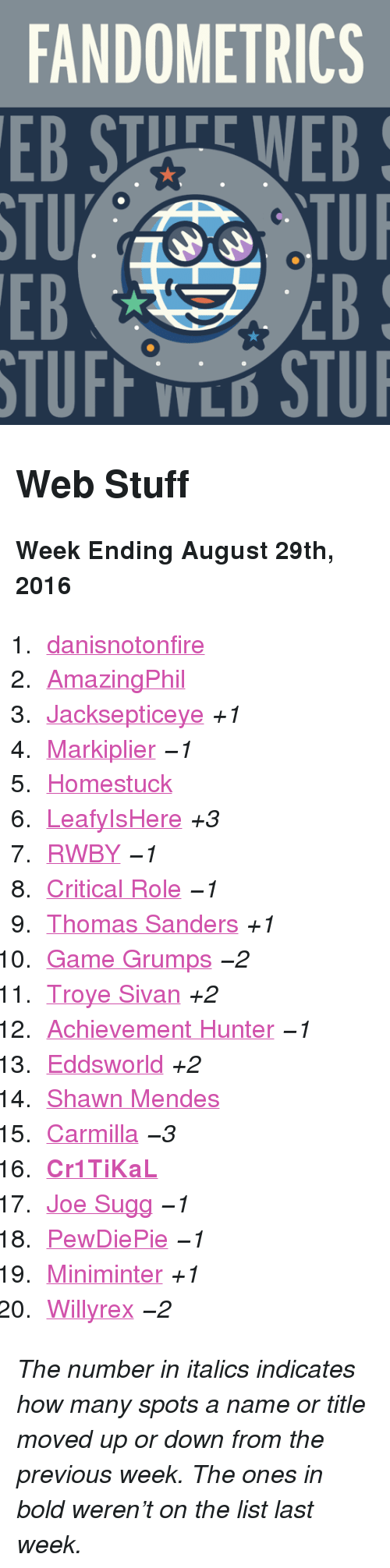 "leafyishere: FANDOMETRICS  EB STUFE WEB  STU  EB  TUI  EB  V L <h2>Web Stuff</h2><p><b>Week Ending August 29th, 2016</b></p><ol><li><a href=""http://www.tumblr.com/search/danisnotonfire"">danisnotonfire</a></li>  <li><a href=""http://www.tumblr.com/search/amazingphil"">AmazingPhil</a></li>  <li><a href=""http://www.tumblr.com/search/jacksepticeye"">Jacksepticeye</a> <i>+1</i></li>  <li><a href=""http://www.tumblr.com/search/markiplier"">Markiplier</a> <i><i><i>−1</i></i></i></li>  <li><a href=""http://www.tumblr.com/search/homestuck"">Homestuck</a></li>  <li><a href=""http://www.tumblr.com/search/leafyishere"">LeafyIsHere</a> <i>+3</i></li>  <li><a href=""http://www.tumblr.com/search/rwby"">RWBY</a> <i><i><i>−1</i></i></i></li>  <li><a href=""http://www.tumblr.com/search/critical%20role"">Critical Role</a> <i><i><i>−1</i></i></i></li>  <li><a href=""http://www.tumblr.com/search/thomas%20sanders"">Thomas Sanders</a> <i>+1</i></li>  <li><a href=""http://www.tumblr.com/search/game%20grumps"">Game Grumps</a> <i><i><i>−2</i></i></i></li>  <li><a href=""http://www.tumblr.com/search/troye%20sivan"">Troye Sivan</a> <i>+2</i></li>  <li><a href=""http://www.tumblr.com/search/achievement%20hunter"">Achievement Hunter</a> <i><i><i>−1</i></i></i></li>  <li><a href=""http://www.tumblr.com/search/eddsworld"">Eddsworld</a> <i>+2</i></li>  <li><a href=""http://www.tumblr.com/search/shawn%20mendes"">Shawn Mendes</a></li>  <li><a href=""http://www.tumblr.com/search/carmilla"">Carmilla</a> <i><i><i>−3</i></i></i></li>  <li><a href=""http://www.tumblr.com/search/cr1tikal""><b>Cr1TiKaL</b></a></li>  <li><a href=""http://www.tumblr.com/search/joe%20sugg"">Joe Sugg</a> <i><i><i>−1</i></i></i></li>  <li><a href=""http://www.tumblr.com/search/pewdiepie"">PewDiePie</a> <i><i><i>−1</i></i></i></li>  <li><a href=""http://www.tumblr.com/search/miniminter"">Miniminter</a> <i>+1</i></li>  <li><a href=""http://www.tumblr.com/search/willyrex"">Willyrex</a> <i><i><i>−2</i></i></i></li></ol><p><i>The number in italics indicates how many spots a name or title moved up or down from the previous week. The ones in bold weren't on the list last week.</i></p>"