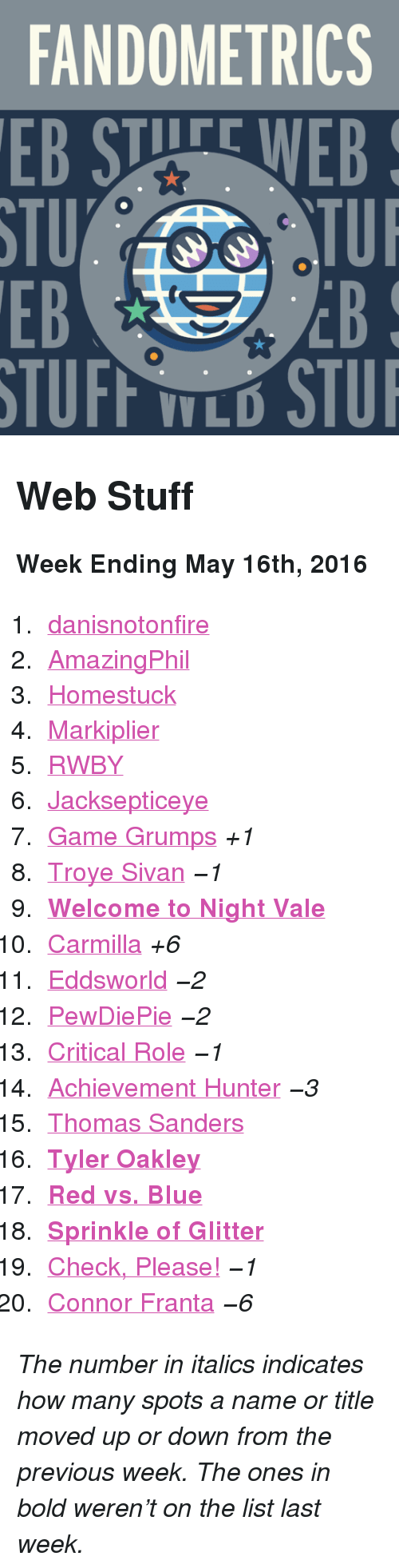 """Red vs. Blue: FANDOMETRICS  EB STUFE WEB  STU  EB  TUI  EB  V L <h2>Web Stuff</h2><p><b>Week Ending May 16th, 2016</b></p><ol><li><a href=""""http://www.tumblr.com/search/danisnotonfire"""">danisnotonfire</a></li>  <li><a href=""""http://www.tumblr.com/search/amazingphil"""">AmazingPhil</a></li>  <li><a href=""""http://www.tumblr.com/search/homestuck"""">Homestuck</a></li>  <li><a href=""""http://www.tumblr.com/search/markiplier"""">Markiplier</a></li>  <li><a href=""""http://www.tumblr.com/search/rwby"""">RWBY</a></li>  <li><a href=""""http://www.tumblr.com/search/jacksepticeye"""">Jacksepticeye</a></li>  <li><a href=""""http://www.tumblr.com/search/game%20grumps"""">Game Grumps</a><i>+1</i></li>  <li><a href=""""http://www.tumblr.com/search/troye%20sivan"""">Troye Sivan</a><i><i><i>−1</i></i></i></li>  <li><a href=""""http://www.tumblr.com/search/welcome%20to%20night%20vale""""><b>Welcome to Night Vale</b></a></li>  <li><a href=""""http://www.tumblr.com/search/carmilla"""">Carmilla</a><i>+6</i></li>  <li><a href=""""http://www.tumblr.com/search/eddsworld"""">Eddsworld</a><i><i><i>−2</i></i></i></li>  <li><a href=""""http://www.tumblr.com/search/pewdiepie"""">PewDiePie</a><i><i><i>−2</i></i></i></li>  <li><a href=""""http://www.tumblr.com/search/critical%20role"""">Critical Role</a><i><i><i>−1</i></i></i></li>  <li><a href=""""http://www.tumblr.com/search/achievement%20hunter"""">Achievement Hunter</a><i><i><i>−3</i></i></i></li>  <li><a href=""""http://www.tumblr.com/search/thomas%20sanders"""">Thomas Sanders</a></li>  <li><a href=""""http://www.tumblr.com/search/tyler%20oakley""""><b>Tyler Oakley</b></a></li>  <li><a href=""""http://www.tumblr.com/search/rvb""""><b>Red vs. Blue</b></a></li>  <li><a href=""""http://www.tumblr.com/search/sprinkleofglitter""""><b>Sprinkle of Glitter</b></a></li>  <li><a href=""""http://www.tumblr.com/search/omgcheckplease"""">Check, Please!</a><i><i><i>−1</i></i></i></li>  <li><a href=""""http://www.tumblr.com/search/connor%20franta"""">Connor Franta</a><i><i><i>−6</i></i></i></li></ol><p><i>The number in italics indicates how many spots a name or ti"""