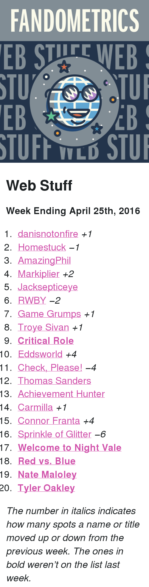 """Red vs. Blue: FANDOMETRICS  EB STUFE WEB  STU  EB  TUI  EB  V L <h2>Web Stuff</h2><p><b>Week Ending April 25th, 2016</b></p><ol><li><a href=""""http://www.tumblr.com/search/danisnotonfire"""">danisnotonfire</a><i>+1</i></li>  <li><a href=""""http://www.tumblr.com/search/homestuck"""">Homestuck</a><i><i><i>−1</i></i></i></li>  <li><a href=""""http://www.tumblr.com/search/amazingphil"""">AmazingPhil</a></li>  <li><a href=""""http://www.tumblr.com/search/markiplier"""">Markiplier</a><i>+2</i></li>  <li><a href=""""http://www.tumblr.com/search/jacksepticeye"""">Jacksepticeye</a></li>  <li><a href=""""http://www.tumblr.com/search/rwby"""">RWBY</a><i><i><i>−2</i></i></i></li>  <li><a href=""""http://www.tumblr.com/search/game%20grumps"""">Game Grumps</a><i>+1</i></li>  <li><a href=""""http://www.tumblr.com/search/troye%20sivan"""">Troye Sivan</a><i>+1</i></li>  <li><b><a href=""""http://www.tumblr.com/search/critical%20role"""">Critical Role</a></b></li>  <li><a href=""""http://www.tumblr.com/search/eddsworld"""">Eddsworld</a><i>+4</i></li>  <li><a href=""""http://www.tumblr.com/search/omgcheckplease"""">Check, Please!</a><i><i><i>−4</i></i></i></li>  <li><a href=""""http://www.tumblr.com/search/thomas%20sanders"""">Thomas Sanders</a></li>  <li><a href=""""http://www.tumblr.com/search/achievement%20hunter"""">Achievement Hunter</a></li>  <li><a href=""""http://www.tumblr.com/search/carmilla"""">Carmilla</a><i>+1</i></li>  <li><a href=""""http://www.tumblr.com/search/connor%20franta"""">Connor Franta</a><i>+4</i></li>  <li><a href=""""http://www.tumblr.com/search/sprinkleofglitter"""">Sprinkle of Glitter</a><i><i><i>−6</i></i></i></li>  <li><a href=""""http://www.tumblr.com/search/welcome%20to%20night%20vale""""><b>Welcome to Night Vale</b></a></li>  <li><a href=""""http://www.tumblr.com/search/rvb""""><b>Red vs. Blue</b></a></li>  <li><a href=""""http://www.tumblr.com/search/nate%20maloley""""><b>Nate Maloley</b></a></li>  <li><a href=""""http://www.tumblr.com/search/tyler%20oakley""""><b>Tyler Oakley</b></a></li></ol><p><i>The number in italics indicates how many spots a name or title mov"""