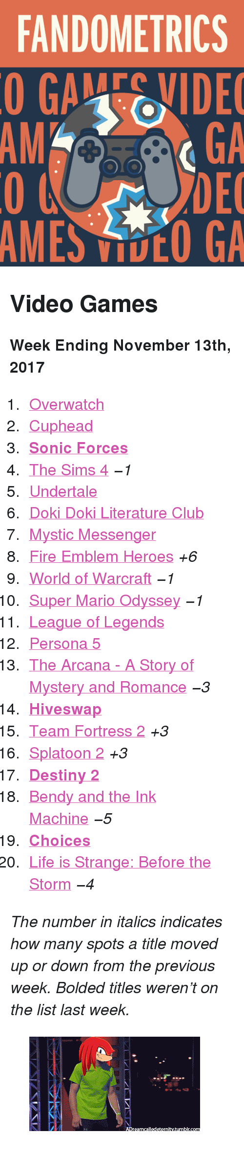 "Doki Doki Literature Club: FANDOMETRICS  GAEIDE  GA  DEC  MES DCO GA  AMGA <h2>Video Games</h2><p><b>Week Ending November 13th, 2017</b></p><ol><li><a href=""http://tumblr.co/6136DBj90"">Overwatch</a></li><li><a href=""http://tumblr.co/6137DBj9F"">Cuphead</a></li><li><a href=""http://tumblr.co/6138DBj92""><b>Sonic Forces</b></a></li><li><a href=""http://tumblr.co/6139DBj9N"">The Sims 4</a> <i><i>−1</i></i></li><li><a href=""http://tumblr.co/6130DBj94"">Undertale</a></li><li><a href=""http://tumblr.co/6131DBj9f"">Doki Doki Literature Club</a></li><li><a href=""http://tumblr.co/6132DBj9A"">Mystic Messenger</a></li><li><a href=""http://tumblr.co/6133DBj97"">Fire Emblem Heroes</a> <i>+6</i></li><li><a href=""http://tumblr.co/6134DBj9C"">World of Warcraft</a> <i><i>−1</i></i></li><li><a href=""http://tumblr.co/6135DBj9h"">Super Mario Odyssey</a> <i><i>−1</i></i></li><li><a href=""http://tumblr.co/6136DBji6"">League of Legends</a></li><li><a href=""http://tumblr.co/6137DBjiB"">Persona 5</a></li><li><a href=""http://tumblr.co/6138DBji8"">The Arcana - A Story of Mystery and Romance</a> <i><i>−3</i></i></li><li><a href=""http://tumblr.co/6139DBjiD""><b>Hiveswap</b></a></li><li><a href=""http://tumblr.co/6130DBjiE"">Team Fortress 2</a> <i>+3</i></li><li><a href=""http://tumblr.co/6131DBji1"">Splatoon 2</a> <i>+3</i></li><li><a href=""http://tumblr.co/6132DBjiG""><b>Destiny 2</b></a></li><li><a href=""http://tumblr.co/6133DBjiH"">Bendy and the Ink Machine</a> <i><i>−5</i></i></li><li><a href=""http://tumblr.co/6134DBjiy""><b>Choices</b></a></li><li><a href=""http://tumblr.co/6135DBjiJ"">Life is Strange: Before the Storm</a> <i><i>−4</i></i></li></ol><p><i>The number in italics indicates how many spots a title moved up or down from the previous week. Bolded titles weren't on the list last week.</i></p><figure class=""tmblr-full"" data-orig-height=""193"" data-orig-width=""350"" data-tumblr-attribution=""adreamcalledeternity:jWHJ8JJWp8bNA-BQp7UGPw:ZRXZMh2RlwMwb""><img src=""https://78.media.tumblr.com/4a22e54eaac58b8d55eb50705c122b87/tumblr_oz1znpvh1B1vrol01o1_400.gif"" data-orig-height=""193"" data-orig-width=""350""/></figure>"