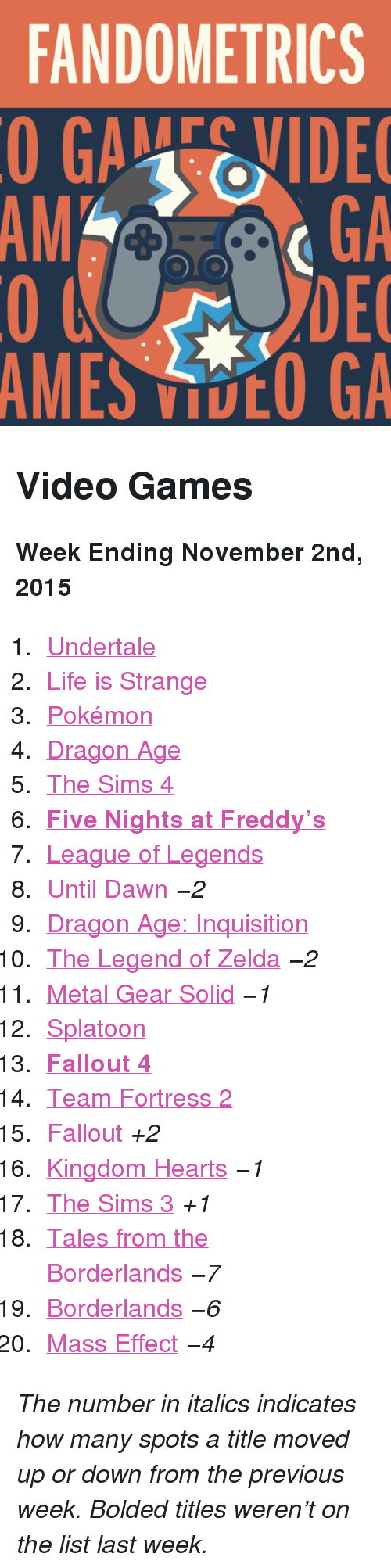"Five Nights: FANDOMETRICS  GAEVIDE  GA  DEC  AMES VOO GA  AM <h2>Video Games</h2><p><b>Week Ending November 2nd, 2015</b></p><ol><li><a href=""http://www.tumblr.com/search/undertale"">Undertale</a></li>  <li><a href=""http://www.tumblr.com/search/life%20is%20strange"">Life is Strange</a></li>  <li><a href=""http://www.tumblr.com/search/pokemon"">Pokémon</a></li>  <li><a href=""http://www.tumblr.com/search/dragon%20age"">Dragon Age</a></li>  <li><a href=""http://www.tumblr.com/search/sims%204"">The Sims 4</a></li>  <li><a href=""http://www.tumblr.com/search/five%20nights%20at%20freddy's""><b>Five Nights at Freddy&rsquo;s</b></a></li>  <li><a href=""http://www.tumblr.com/search/league%20of%20legends"">League of Legends</a></li>  <li><a href=""http://www.tumblr.com/search/until%20dawn"">Until Dawn</a> <i>−2</i></li>  <li><a href=""http://www.tumblr.com/search/dragon%20age%20inquisition"">Dragon Age: Inquisition</a></li>  <li><a href=""http://www.tumblr.com/search/legend%20of%20zelda"">The Legend of Zelda</a> <i>−2</i></li>  <li><a href=""http://www.tumblr.com/search/metal%20gear%20solid"">Metal Gear Solid</a> <i>−1</i></li>  <li><a href=""http://www.tumblr.com/search/splatoon"">Splatoon</a></li>  <li><a href=""http://www.tumblr.com/search/fallout%204""><b>Fallout 4</b></a></li>  <li><a href=""http://www.tumblr.com/search/tf2"">Team Fortress 2</a></li>  <li><a href=""http://www.tumblr.com/search/fallout"">Fallout</a> <i>+2</i></li>  <li><a href=""http://www.tumblr.com/search/kingdom%20hearts"">Kingdom Hearts</a> <i>−1</i></li>  <li><a href=""http://www.tumblr.com/search/sims%203"">The Sims 3</a> <i>+1</i></li>  <li><a href=""http://www.tumblr.com/search/tales%20from%20the%20borderlands"">Tales from the Borderlands</a> <i>−7</i></li>  <li><a href=""http://www.tumblr.com/search/borderlands"">Borderlands</a> <i>−6</i></li>  <li><a href=""http://www.tumblr.com/search/mass%20effect"">Mass Effect</a> <i>−4</i></li></ol><p><i>The number in italics indicates how many spots a title moved up or down from the previous week. Bolded titles weren't on the list last week.</i></p>"