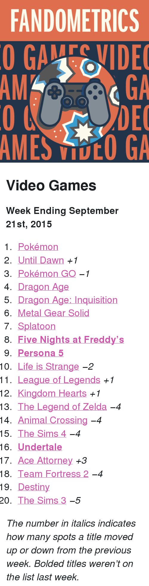 "Five Nights: FANDOMETRICS  GAEVIDE  GA  DEC  AMES VOO GA  AM <h2>Video Games</h2><p><b>Week Ending September 21st, 2015</b></p><ol><li><a href=""http://www.tumblr.com/search/pokemon"">Pokémon</a></li>  <li><a href=""http://www.tumblr.com/search/until%20dawn"">Until Dawn</a> <i>+1</i></li>  <li><a href=""http://www.tumblr.com/search/pokemon%20go"">Pokémon GO</a> <i>−1</i></li>  <li><a href=""http://www.tumblr.com/search/dragon%20age"">Dragon Age</a></li>  <li><a href=""http://www.tumblr.com/search/dragon%20age%20inquisition"">Dragon Age: Inquisition</a></li>  <li><a href=""http://www.tumblr.com/search/metal%20gear%20solid"">Metal Gear Solid</a></li>  <li><a href=""http://www.tumblr.com/search/splatoon"">Splatoon</a></li>  <li><a href=""http://www.tumblr.com/search/five%20nights%20at%20freddy's""><b>Five Nights at Freddy&rsquo;s</b></a></li>  <li><a href=""http://www.tumblr.com/search/persona%205""><b>Persona 5</b></a></li>  <li><a href=""http://www.tumblr.com/search/life%20is%20strange"">Life is Strange</a> <i>−2</i></li>  <li><a href=""http://www.tumblr.com/search/league%20of%20legends"">League of Legends</a> <i>+1</i></li>  <li><a href=""http://www.tumblr.com/search/kingdom%20hearts"">Kingdom Hearts</a> <i>+1</i></li>  <li><a href=""http://www.tumblr.com/search/legend%20of%20zelda"">The Legend of Zelda</a> <i>−4</i></li>  <li><a href=""http://www.tumblr.com/search/acnl"">Animal Crossing</a> <i>−4</i></li>  <li><a href=""http://www.tumblr.com/search/sims%204"">The Sims 4</a> <i>−4</i></li>  <li><a href=""http://www.tumblr.com/search/undertale""><b>Undertale</b></a></li>  <li><a href=""http://www.tumblr.com/search/ace%20attorney"">Ace Attorney</a> <i>+3</i></li>  <li><a href=""http://www.tumblr.com/search/tf2"">Team Fortress 2</a> <i>−4</i></li>  <li><a href=""http://www.tumblr.com/search/destiny"">Destiny</a></li>  <li><a href=""http://www.tumblr.com/search/sims%203"">The Sims 3</a> <i>−5</i></li></ol><p><i>The number in italics indicates how many spots a title moved up or down from the previous week. Bolded titles weren't on the list last week.</i></p>"